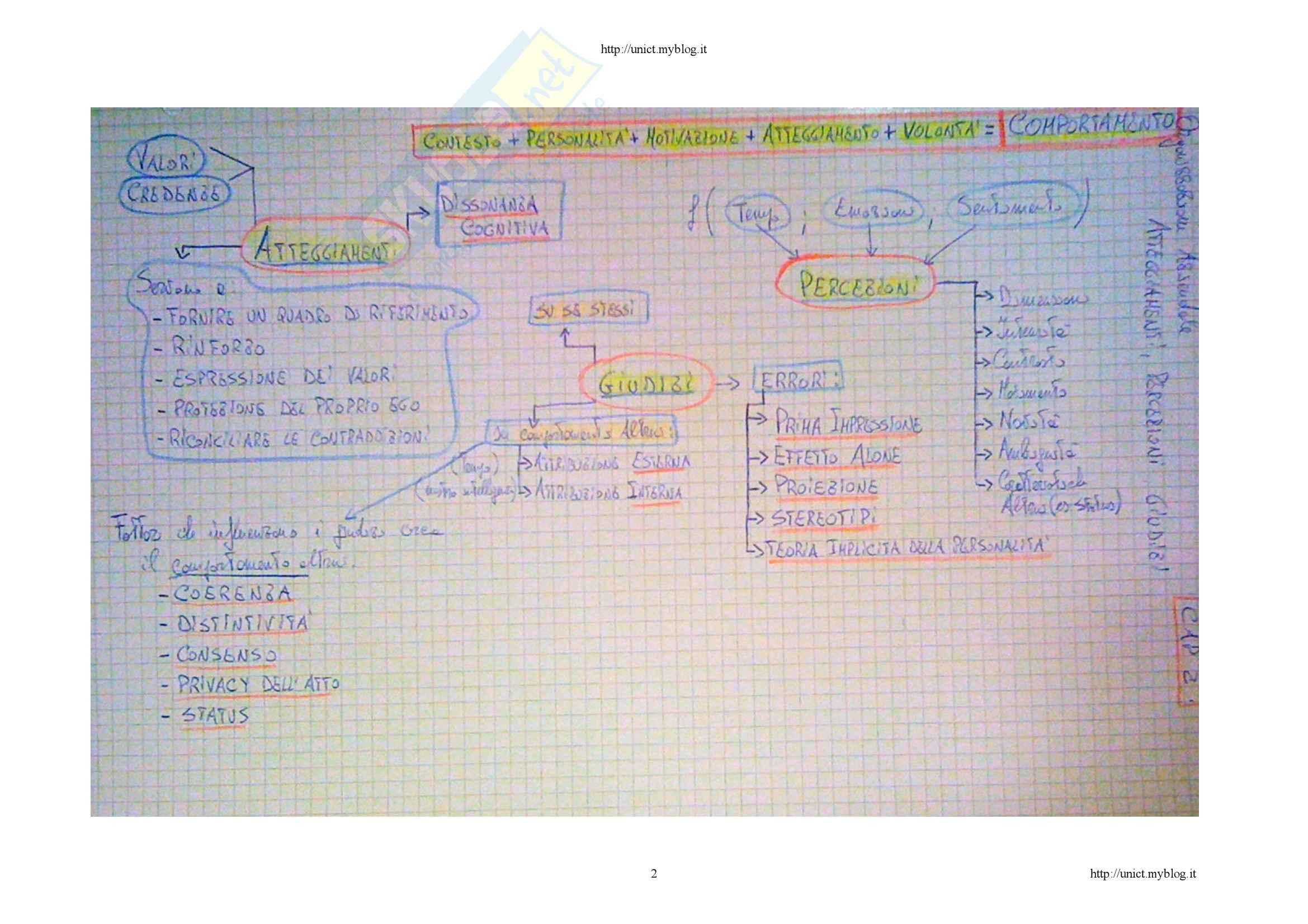 Comportamento organizzativo - le mappe mentali Pag. 2