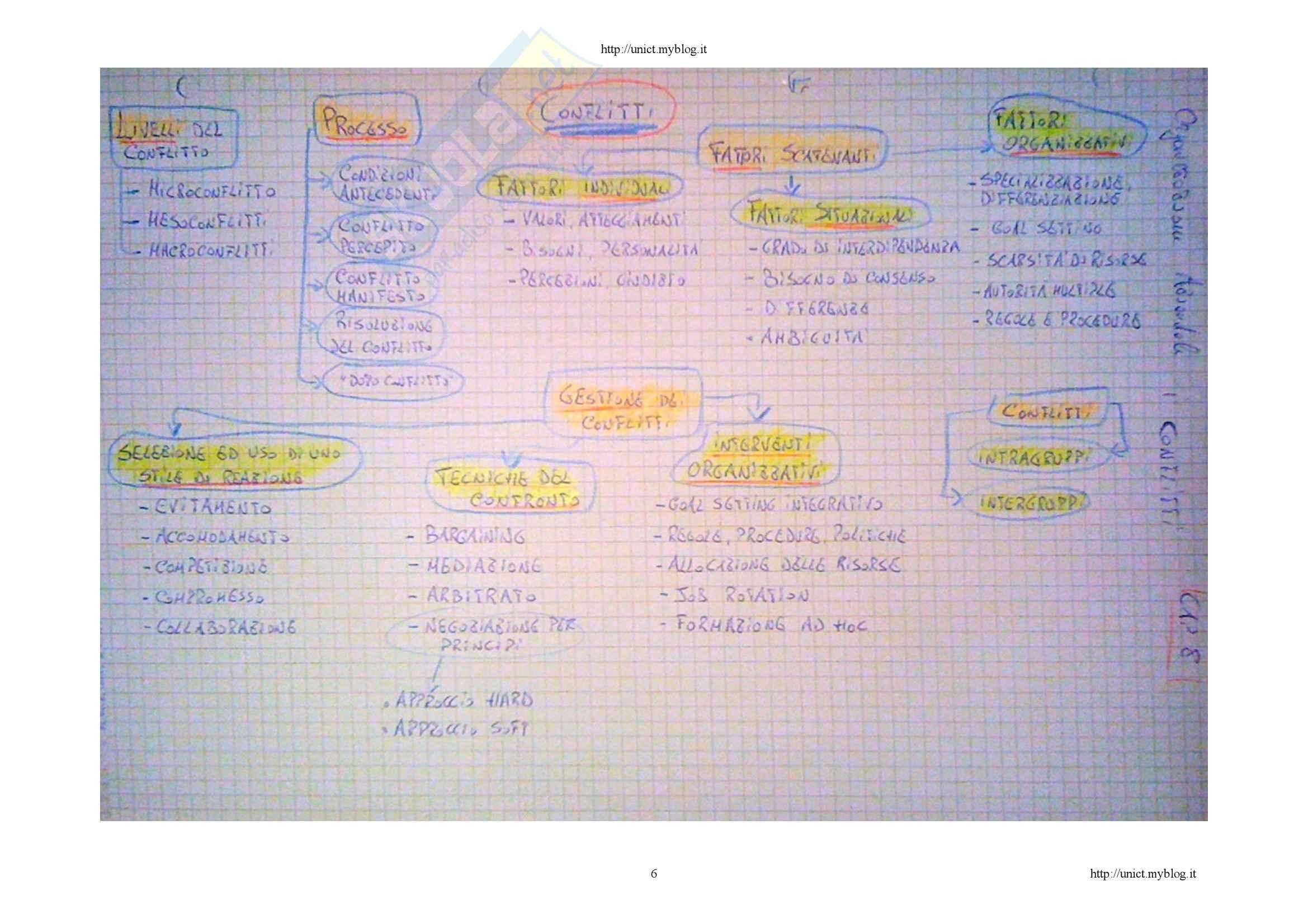 Comportamento organizzativo - le mappe mentali Pag. 6