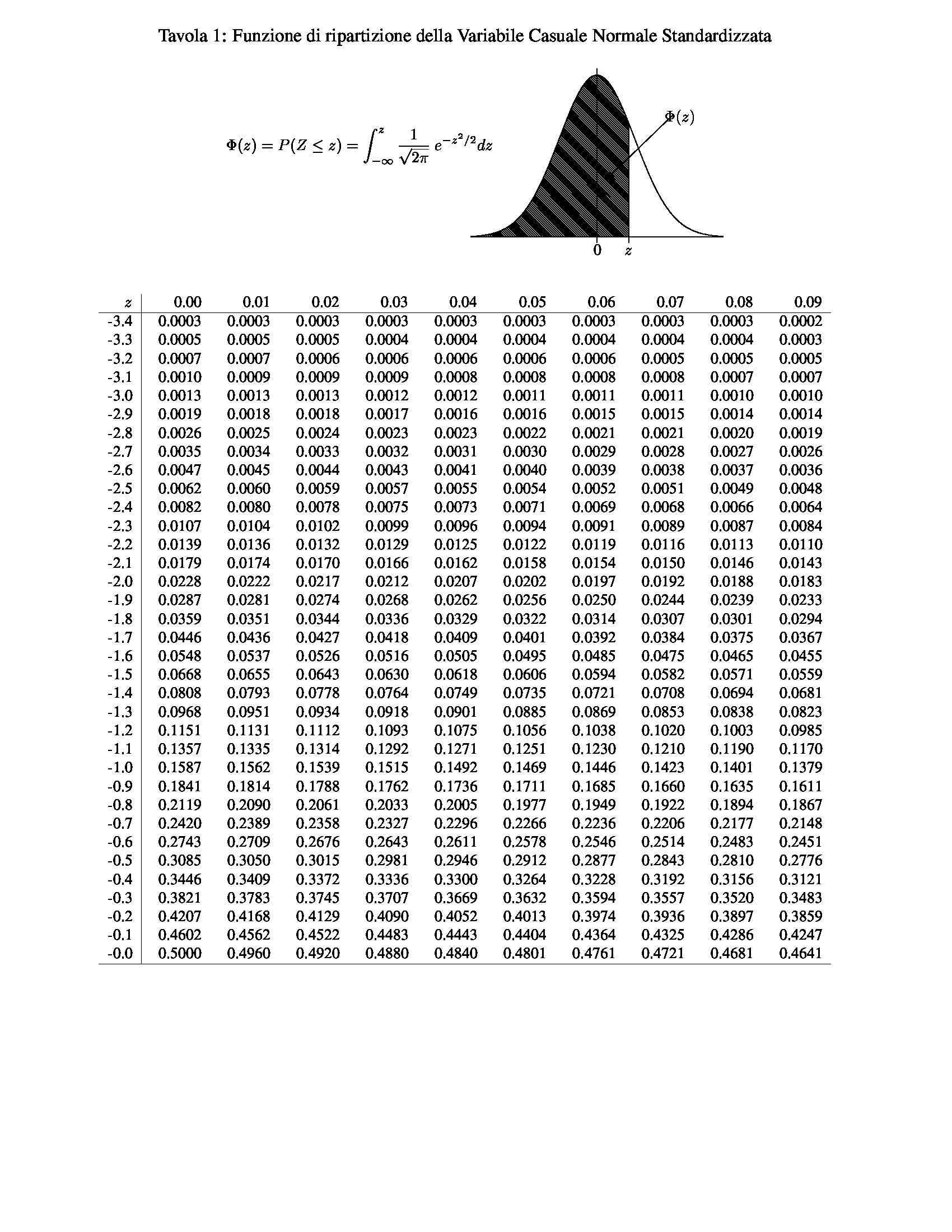Tavole statistiche parte prima dispense - Tavole di distribuzione normale ...