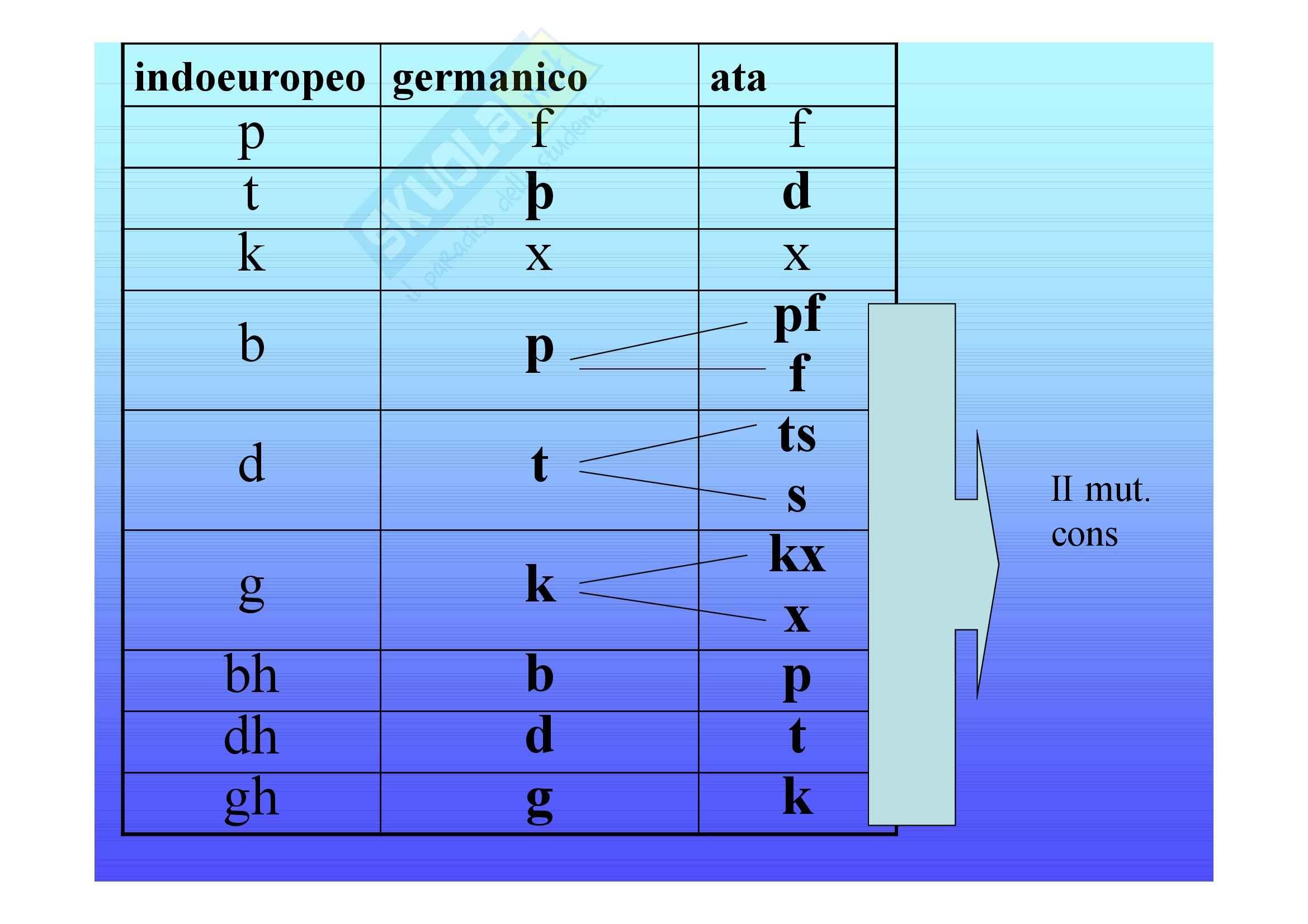 Linguistica germanica - le mutazioni Pag. 16