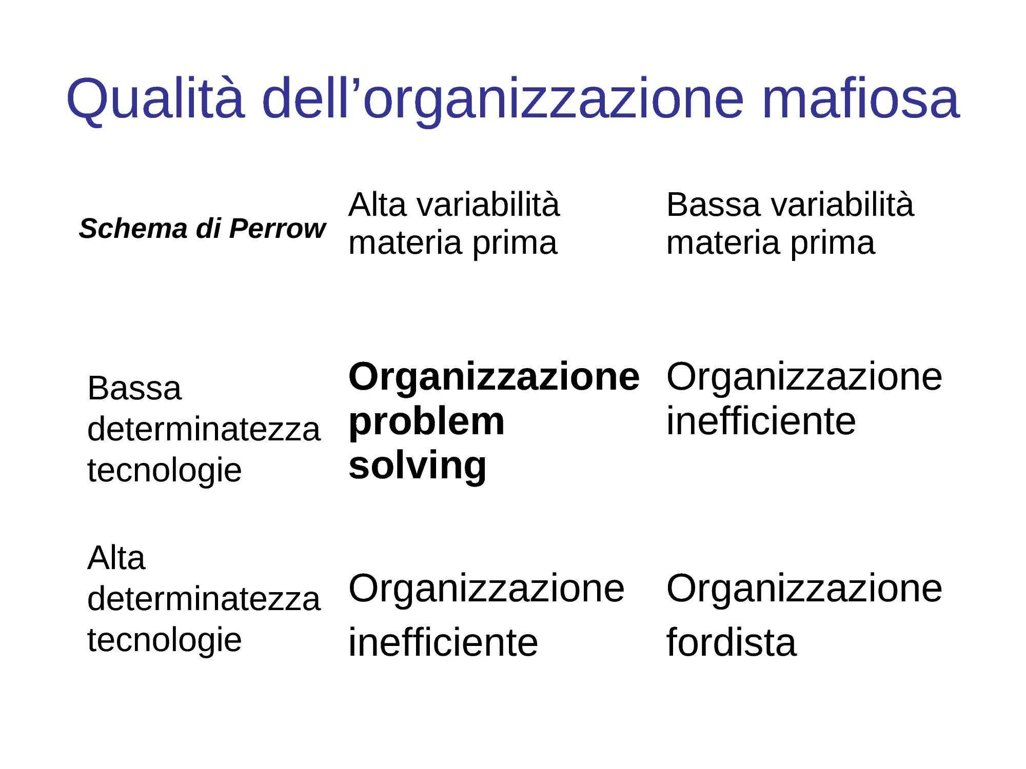 Qualità dell'organizzazione mafiosa