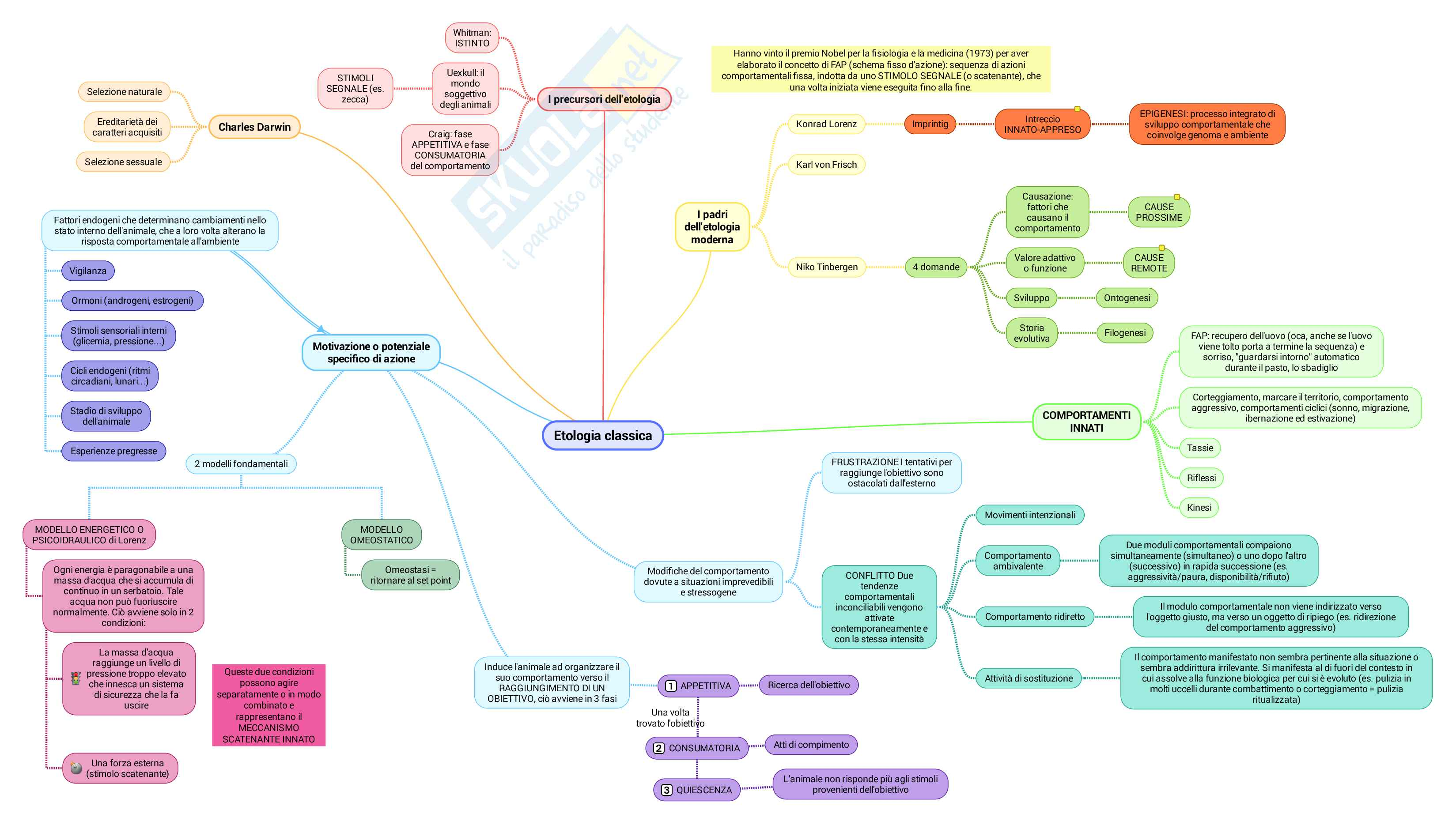 Psicobiologia ed Etologia Mappe