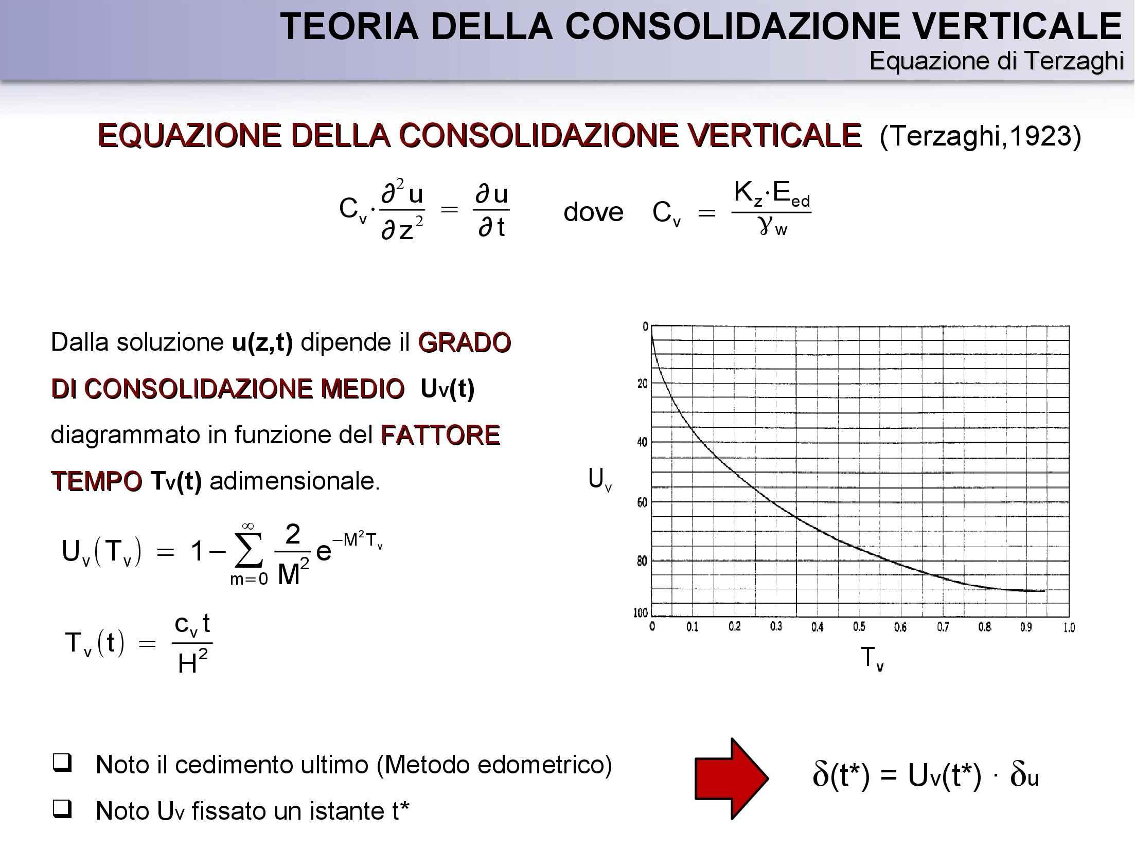 Presentazione Tesi - Cedimenti di rilevati e opere di preconsolidazione Pag. 6
