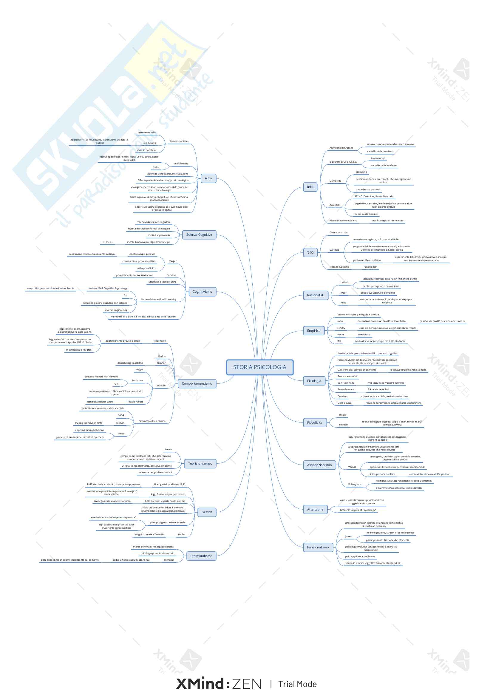 Riassunto-mappe esame Psicologia Generale, prof. Turatto, libro consigliato P.G. Turatto