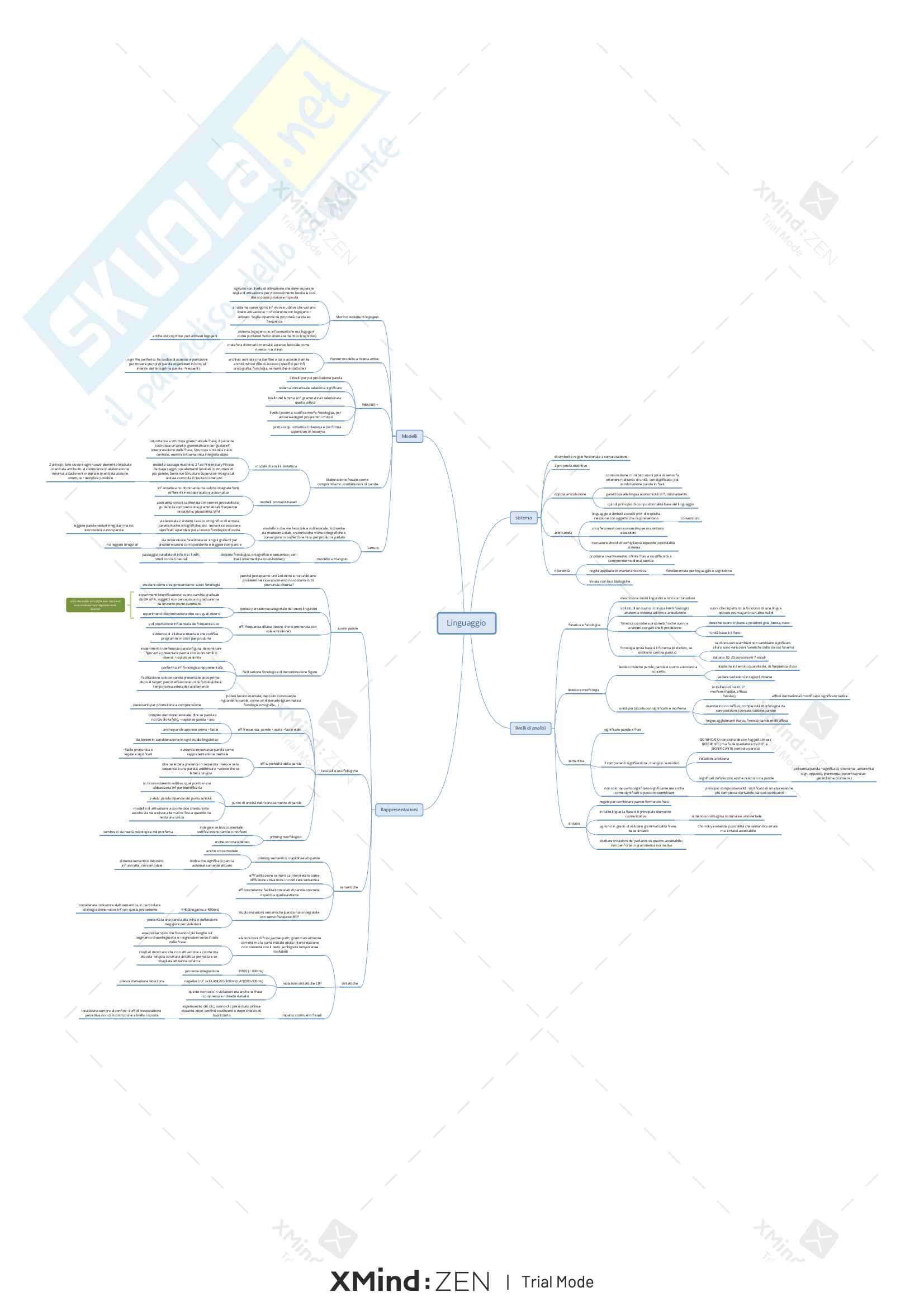Riassunto-mappe esame Psicologia Generale, prof. Turatto, libro consigliato P.G. Turatto Pag. 6