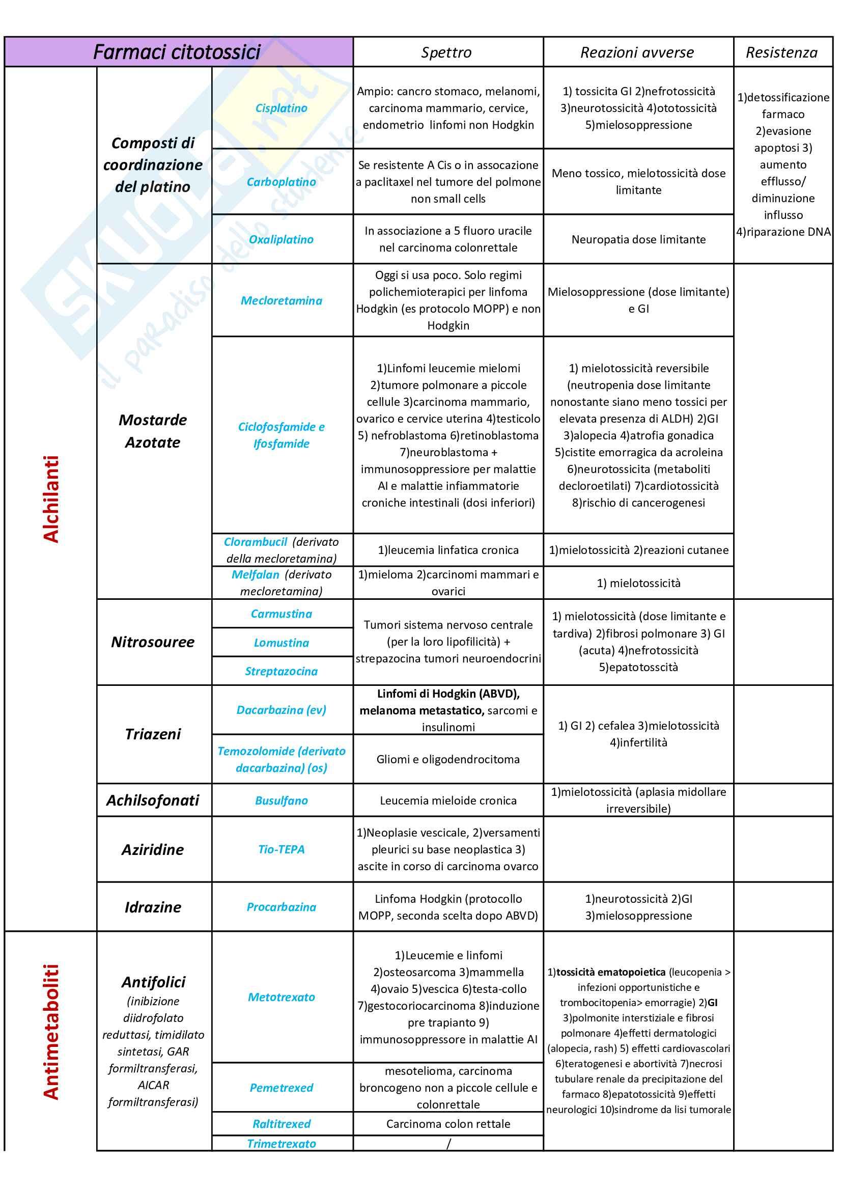Schema dei farmaci per la terapia antitumorale