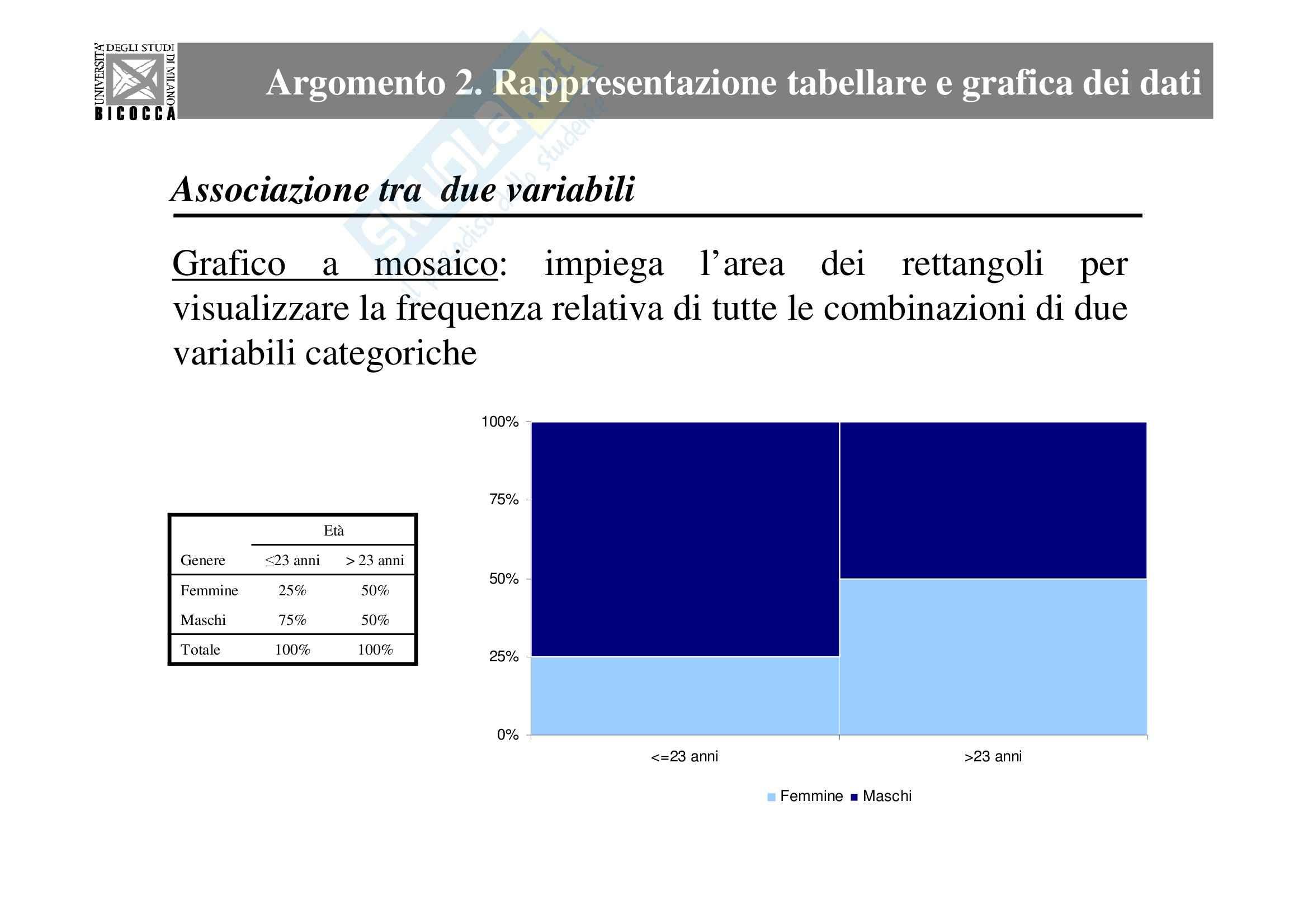 Statistica - la rappresentazione tabellare e grafica dei dati Pag. 36