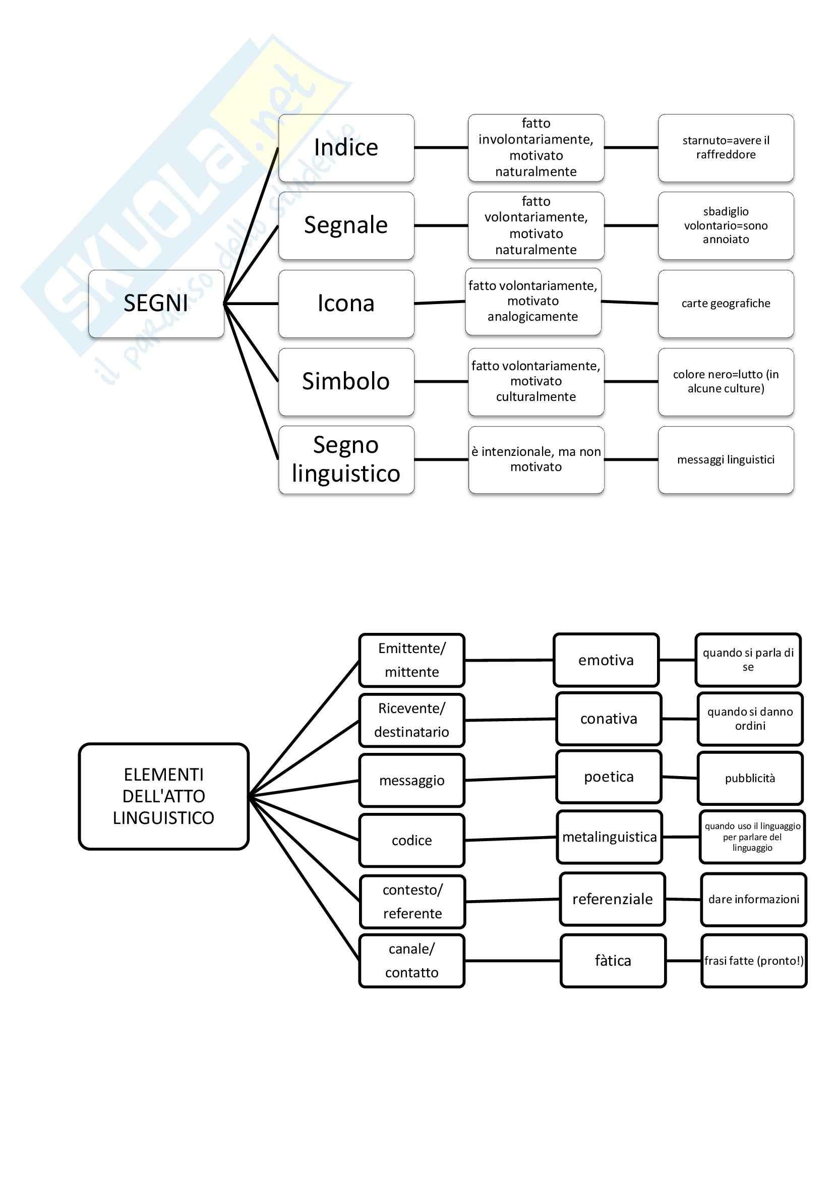 Linguistica generale - schemi