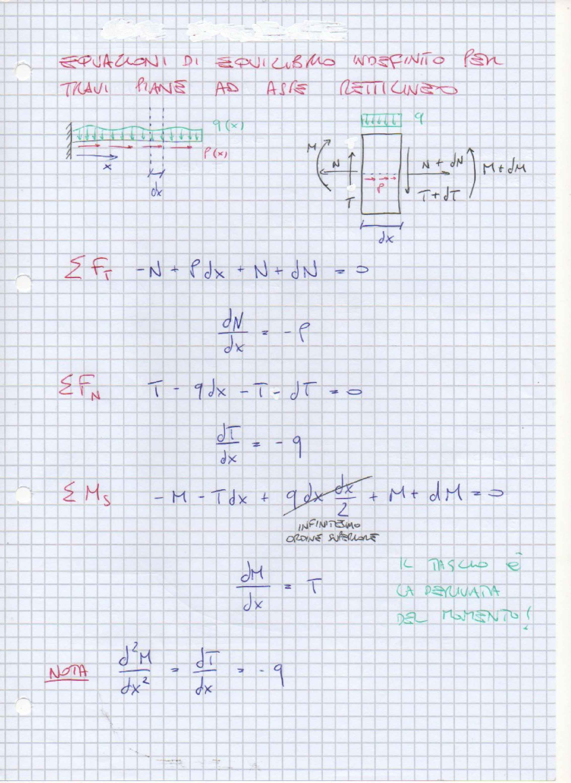 Meccanica Dei Solidi - Appunti