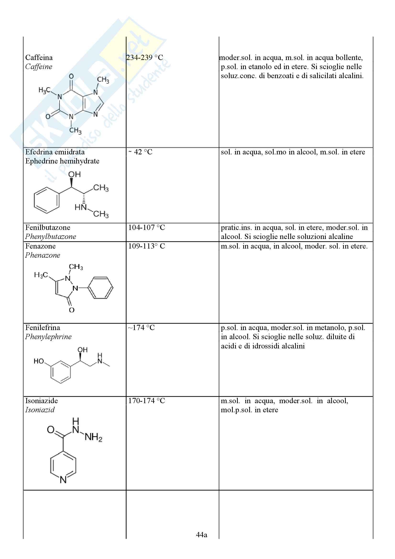 Appunti Molecolari Laboratorio analisi dei medicinali Pag. 56
