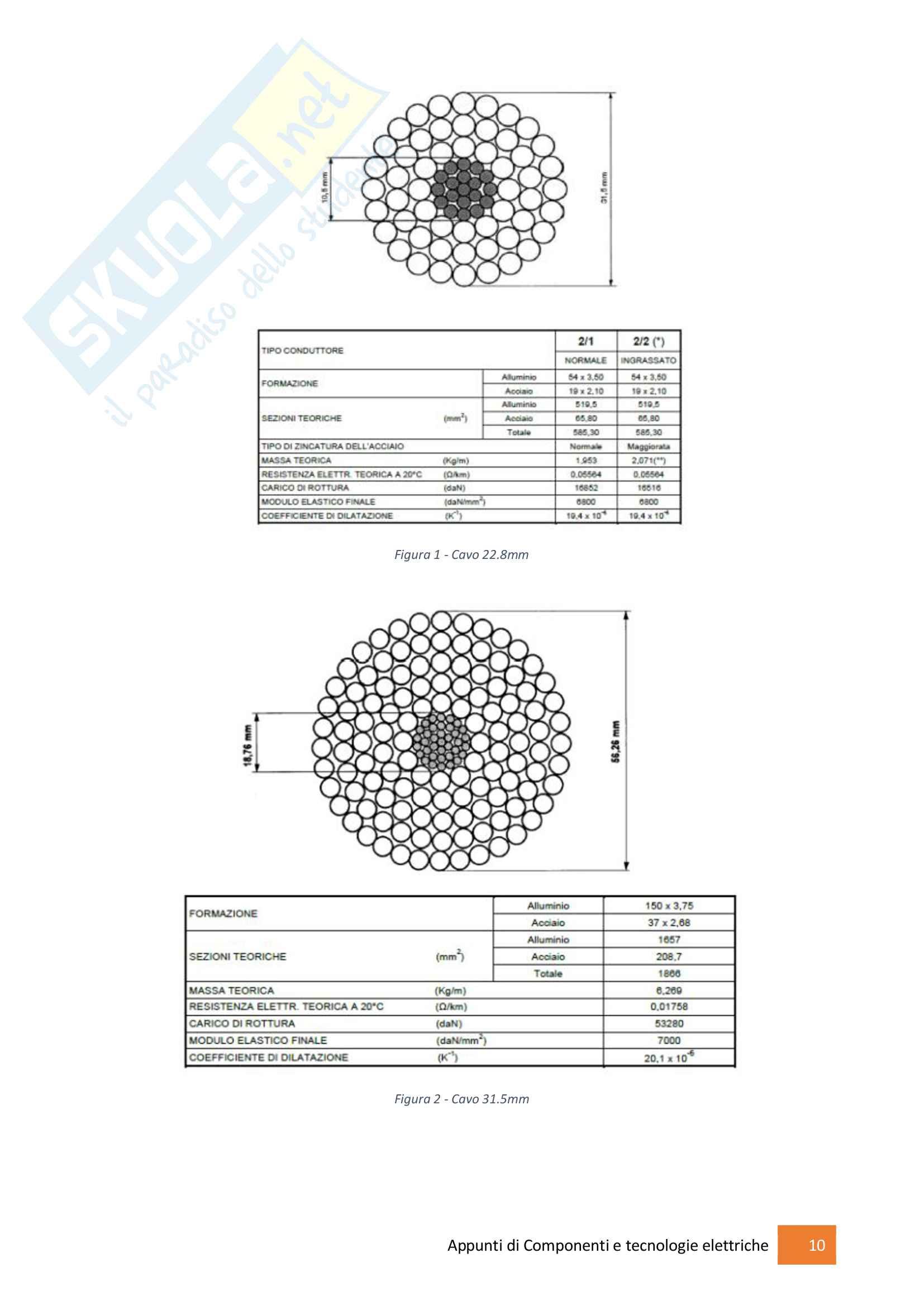 Componenti e Tecnologie Elettriche Pag. 11