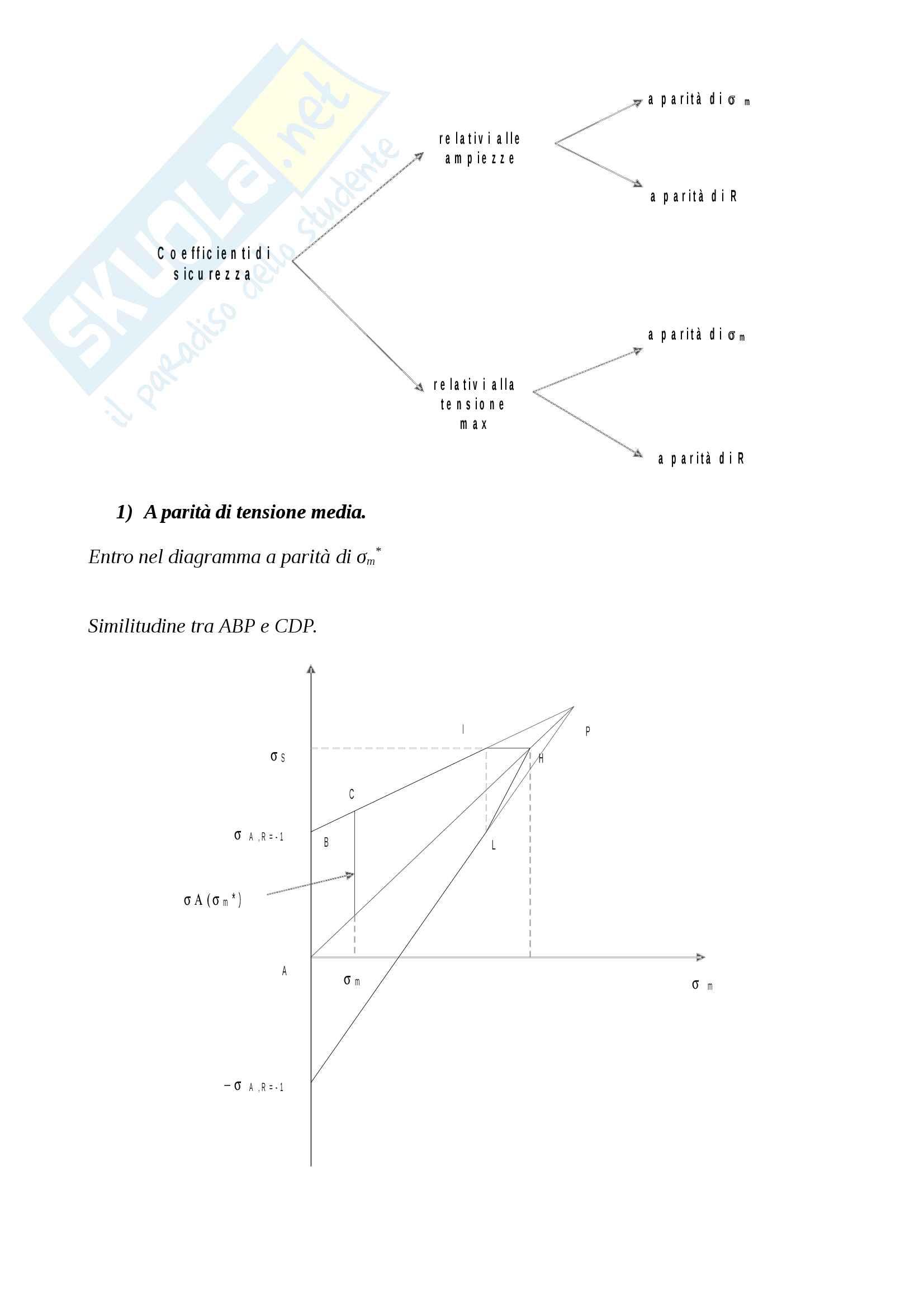 Meccanica dei materiali Pag. 31