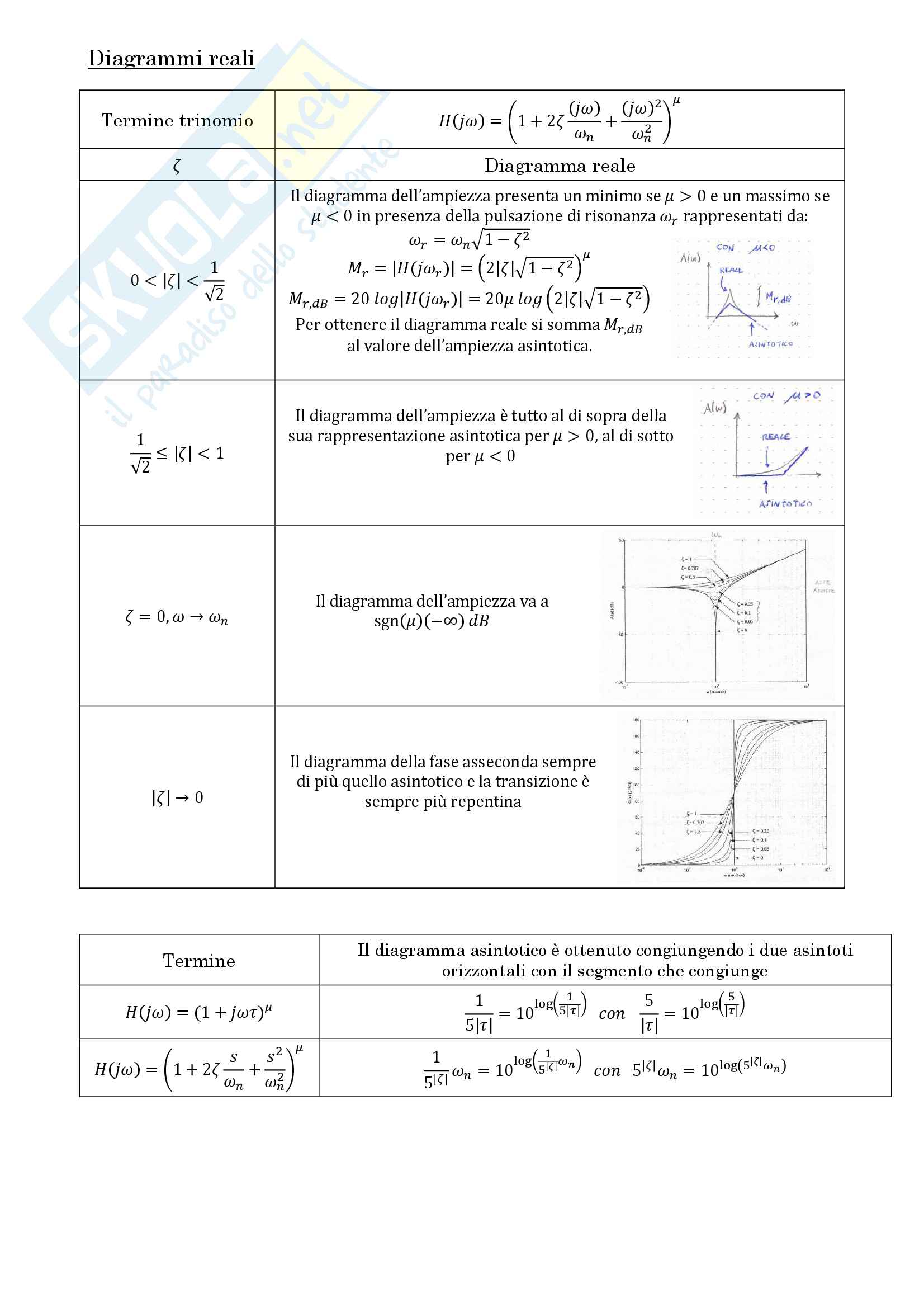 Riassunto di formule Segnali e sistemi - Pillonetto - Carli Pag. 6