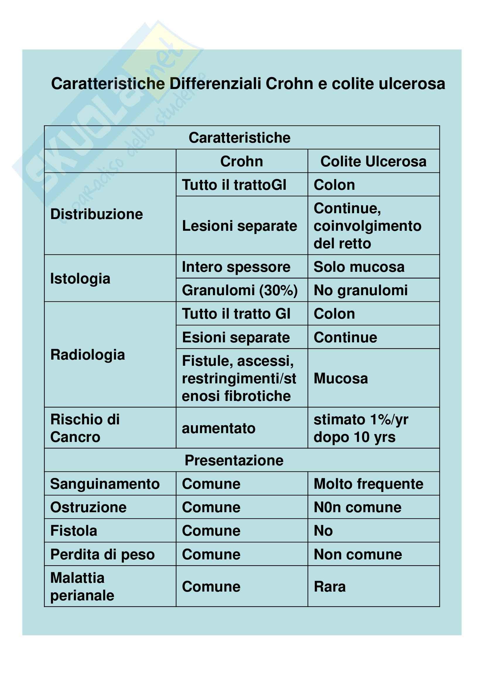 Medicina interna - diarrea cronica Pag. 16