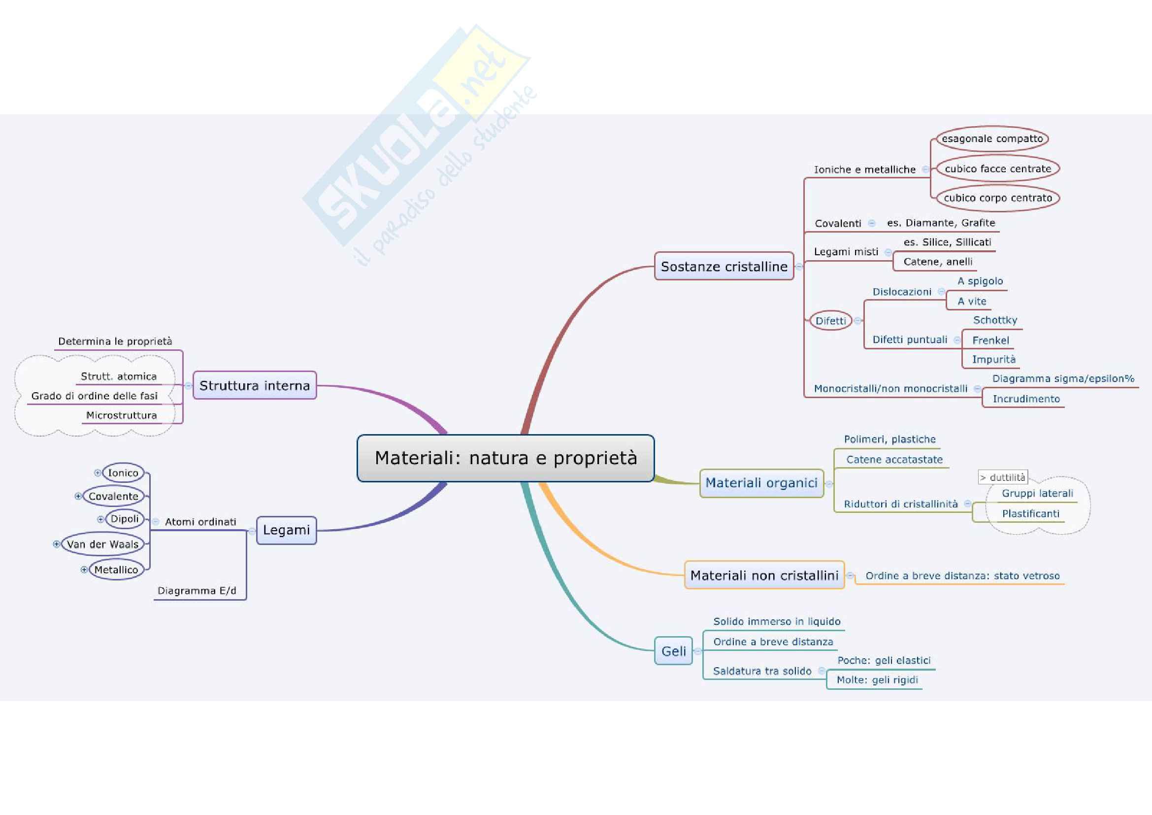 Chimica e Tecnologia dei Materiali - Mappe Concettuali