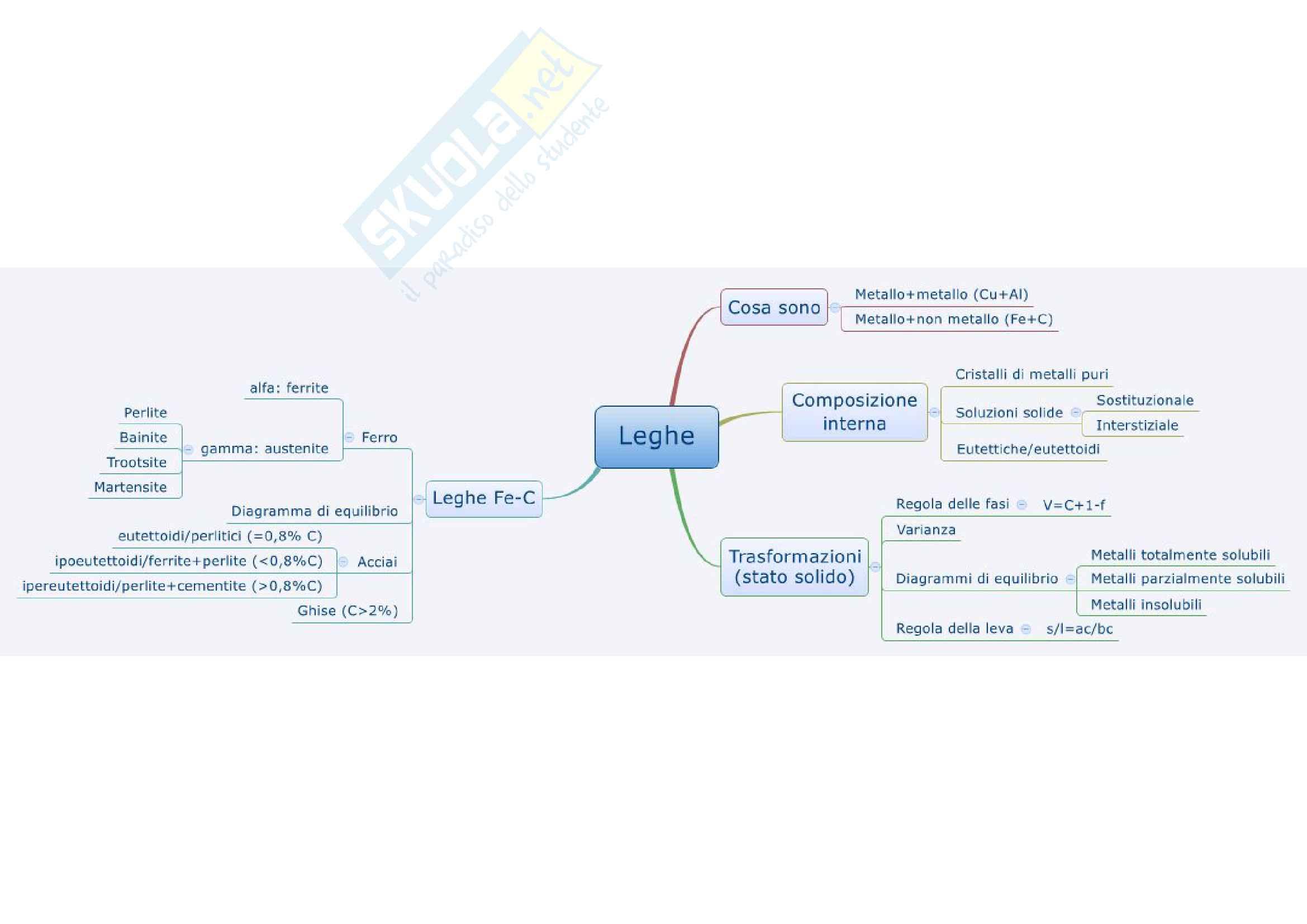 Chimica e Tecnologia dei Materiali - Mappe Concettuali Pag. 2