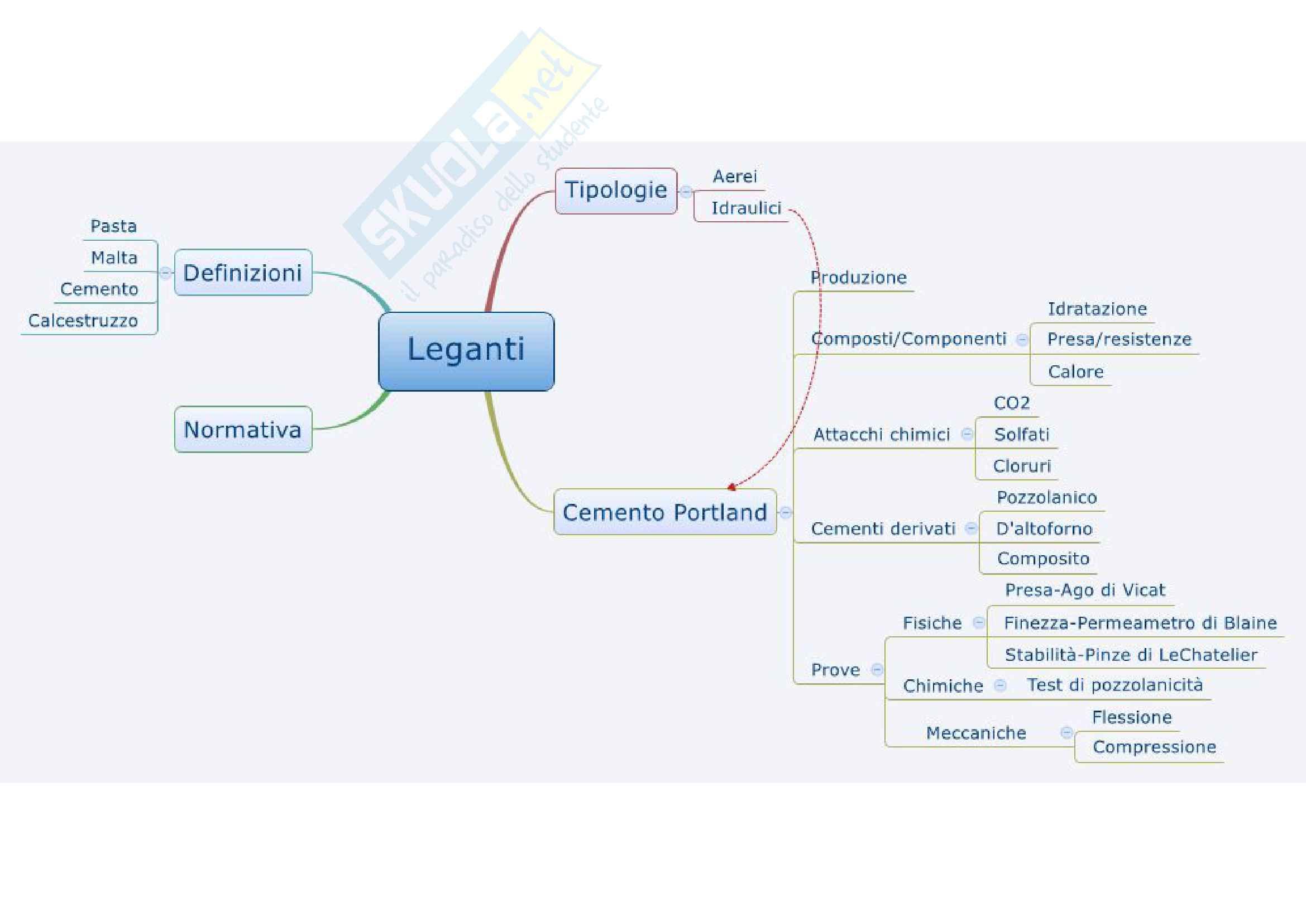 Chimica e Tecnologia dei Materiali - Mappe Concettuali Pag. 6