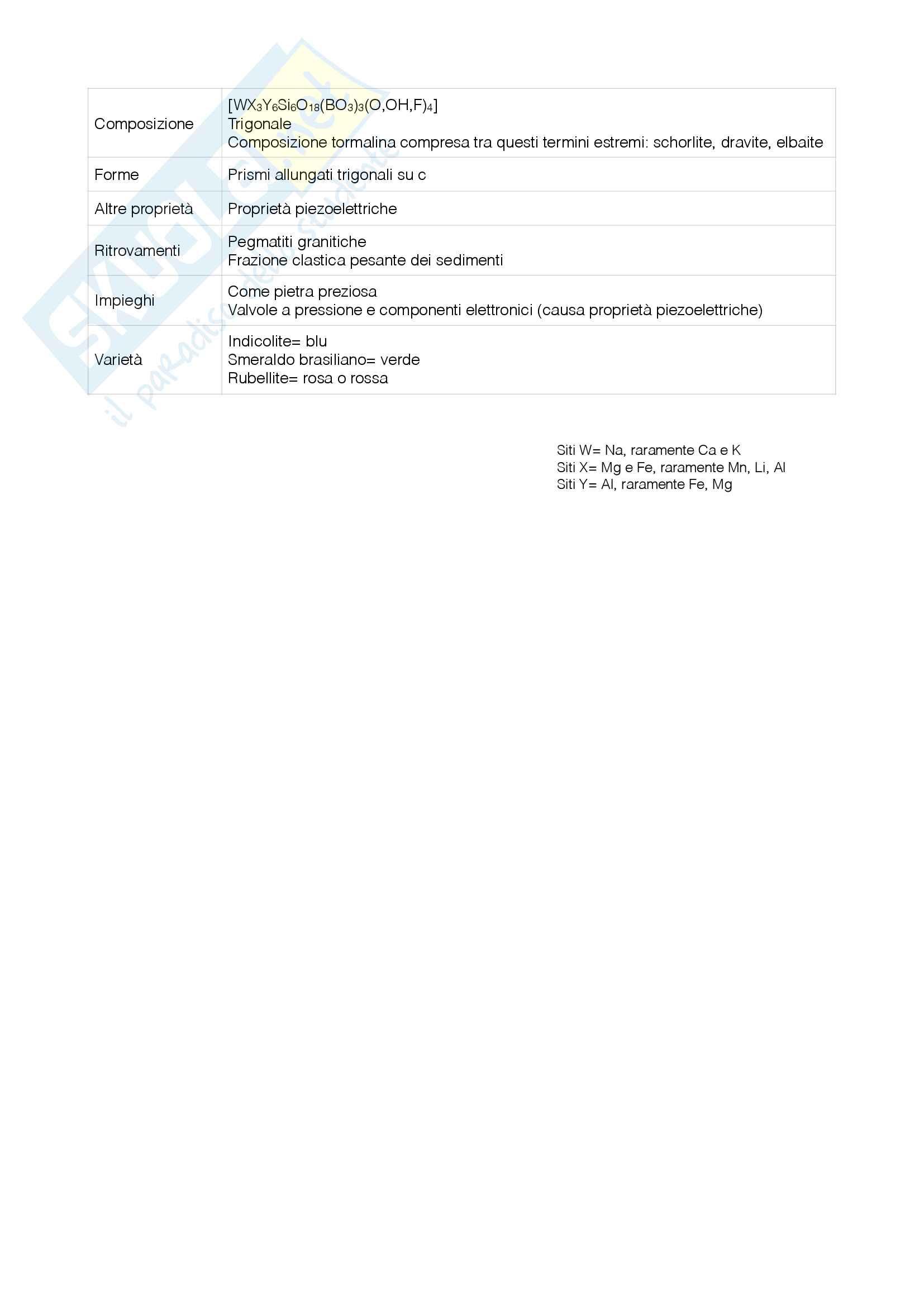 Sistematica dei minerali Pag. 11