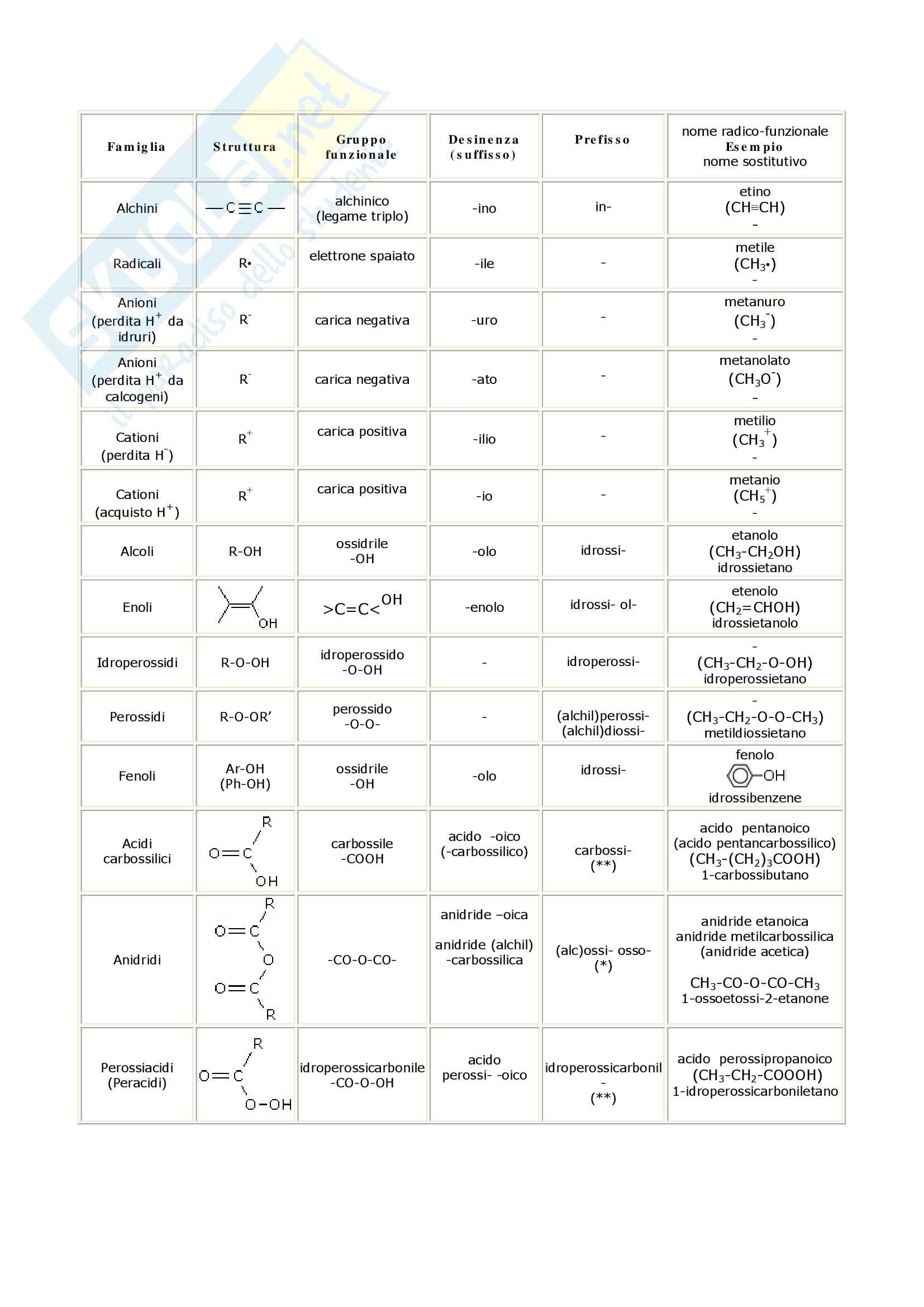Chimica organica - composti organici: nomenclatura Pag. 21