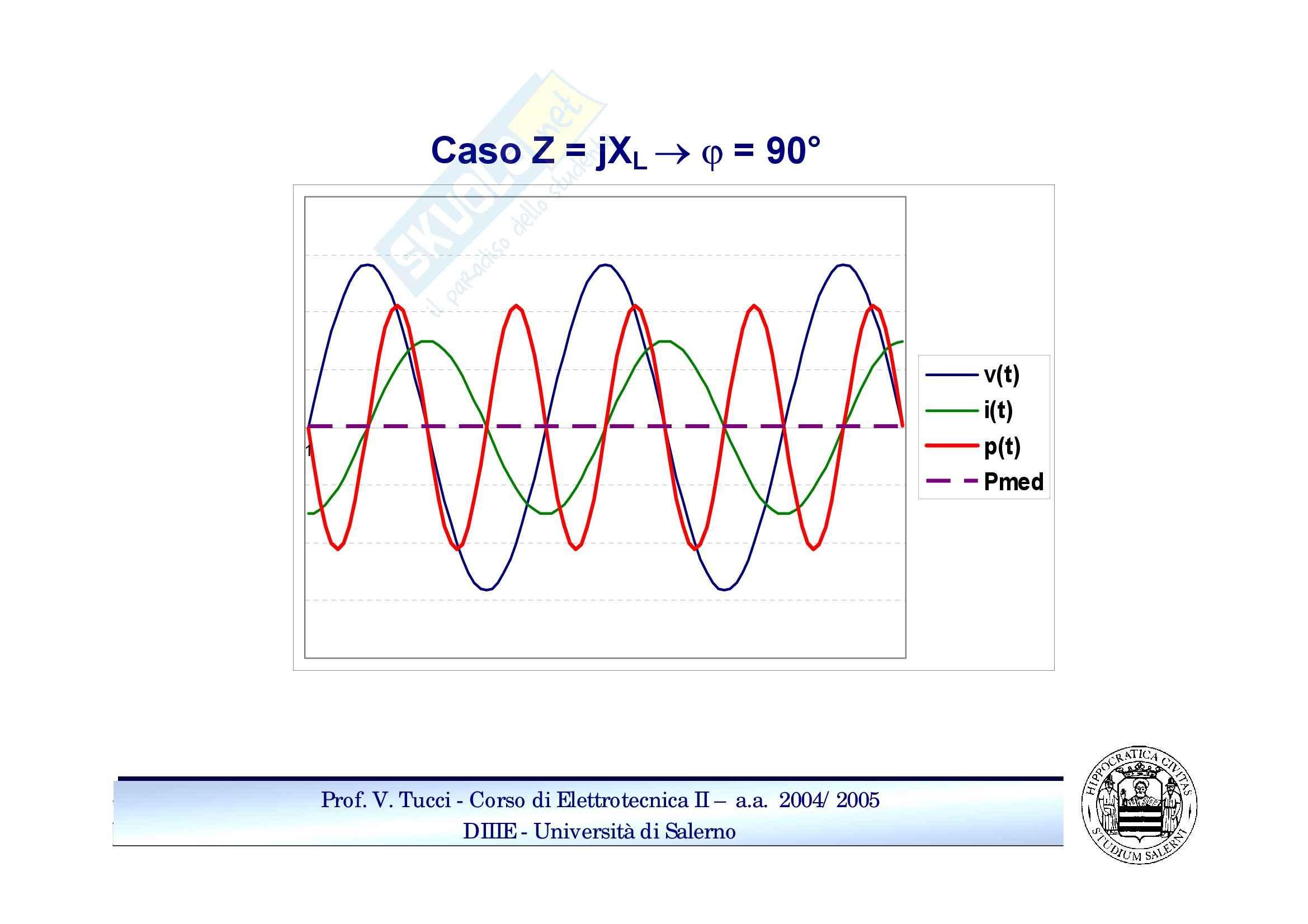 Potenziali sinusoidali Pag. 11