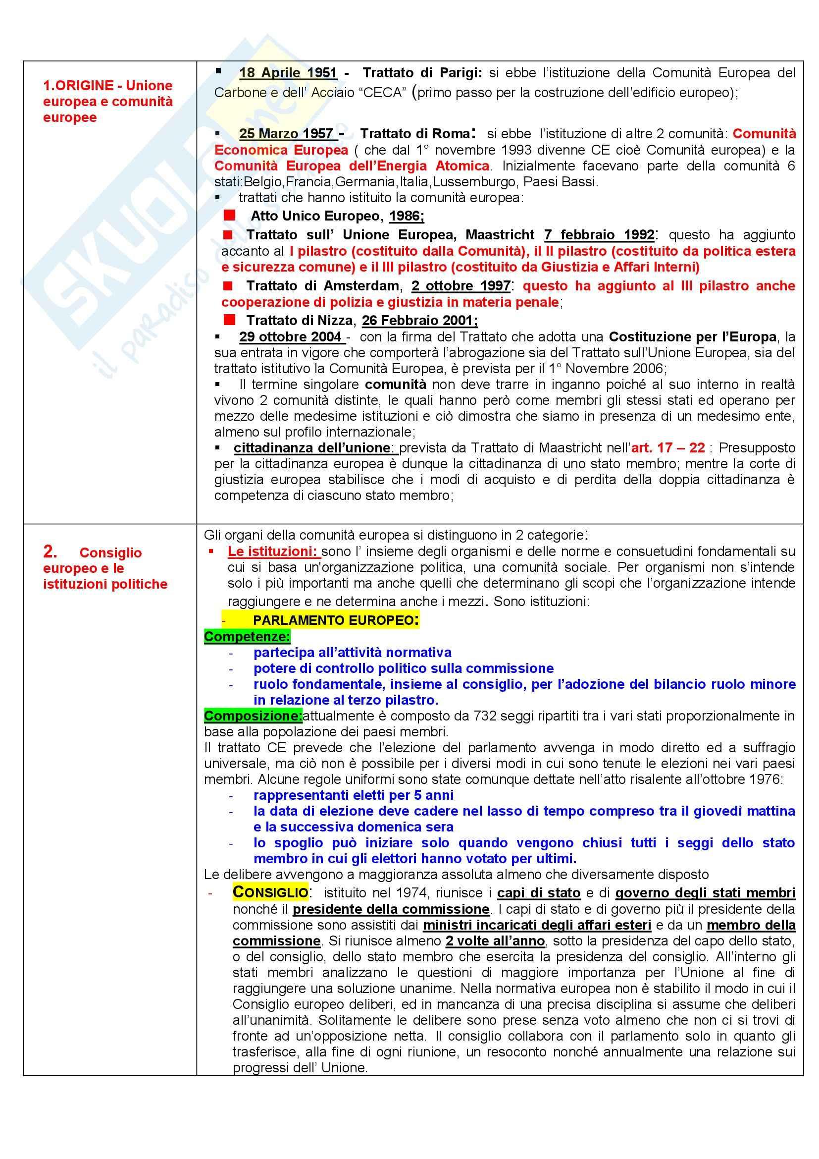 Diritto dell'Unione Europea - storia e trattati - Appunti