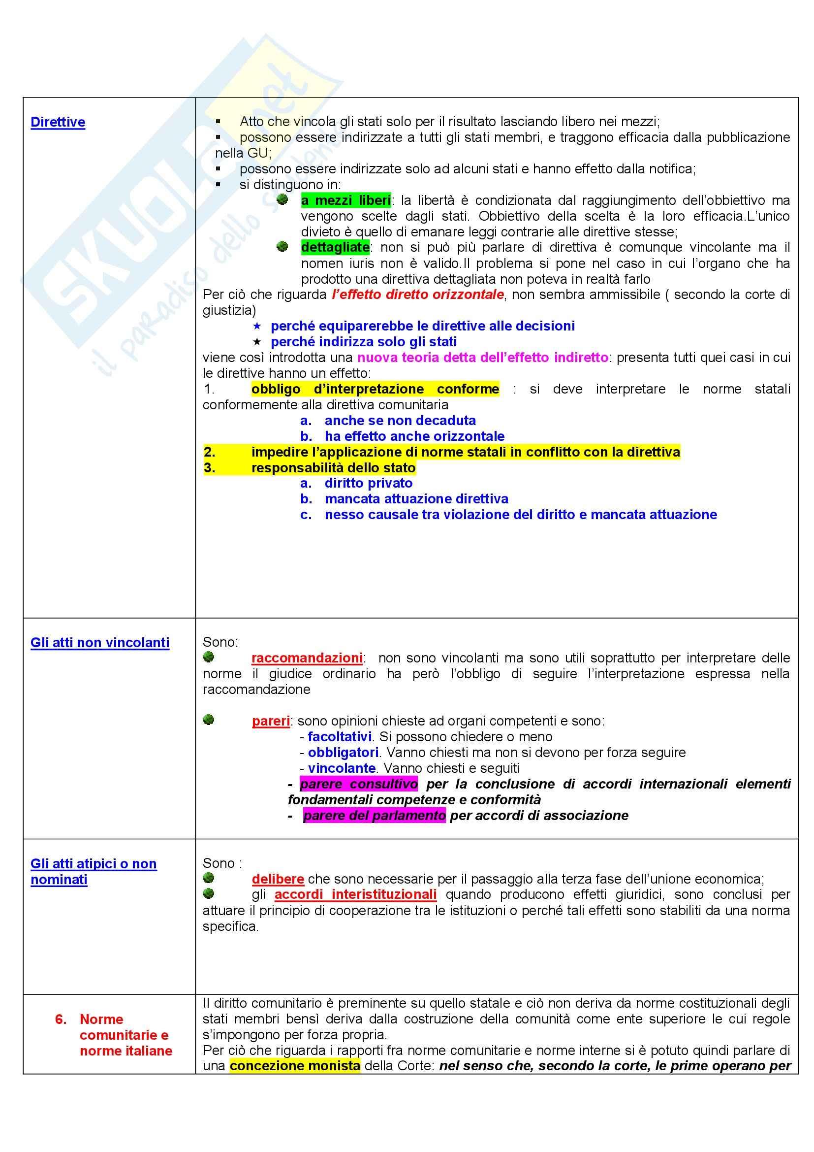 Diritto dell'Unione Europea - storia e trattati - Appunti Pag. 11