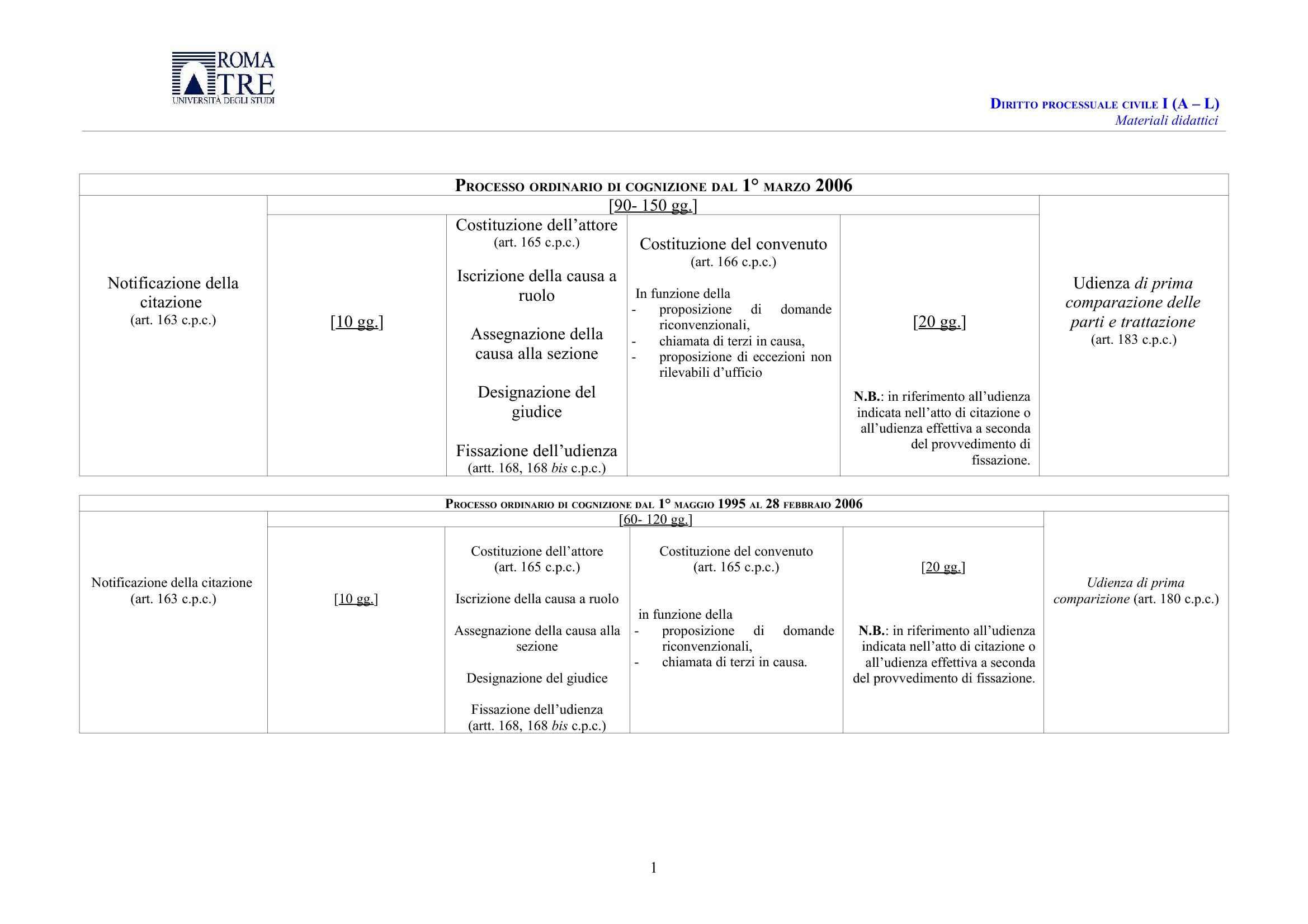Introduzione causa - Schemi