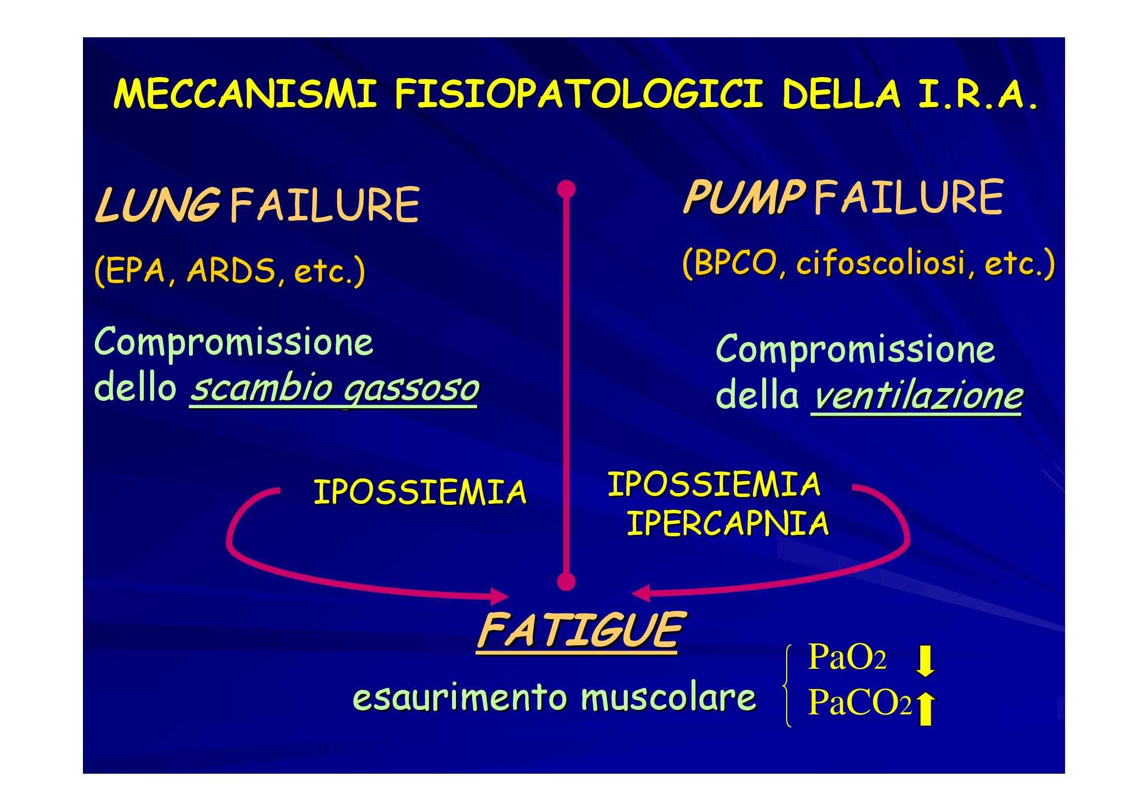 Medicina interna - lezione 4