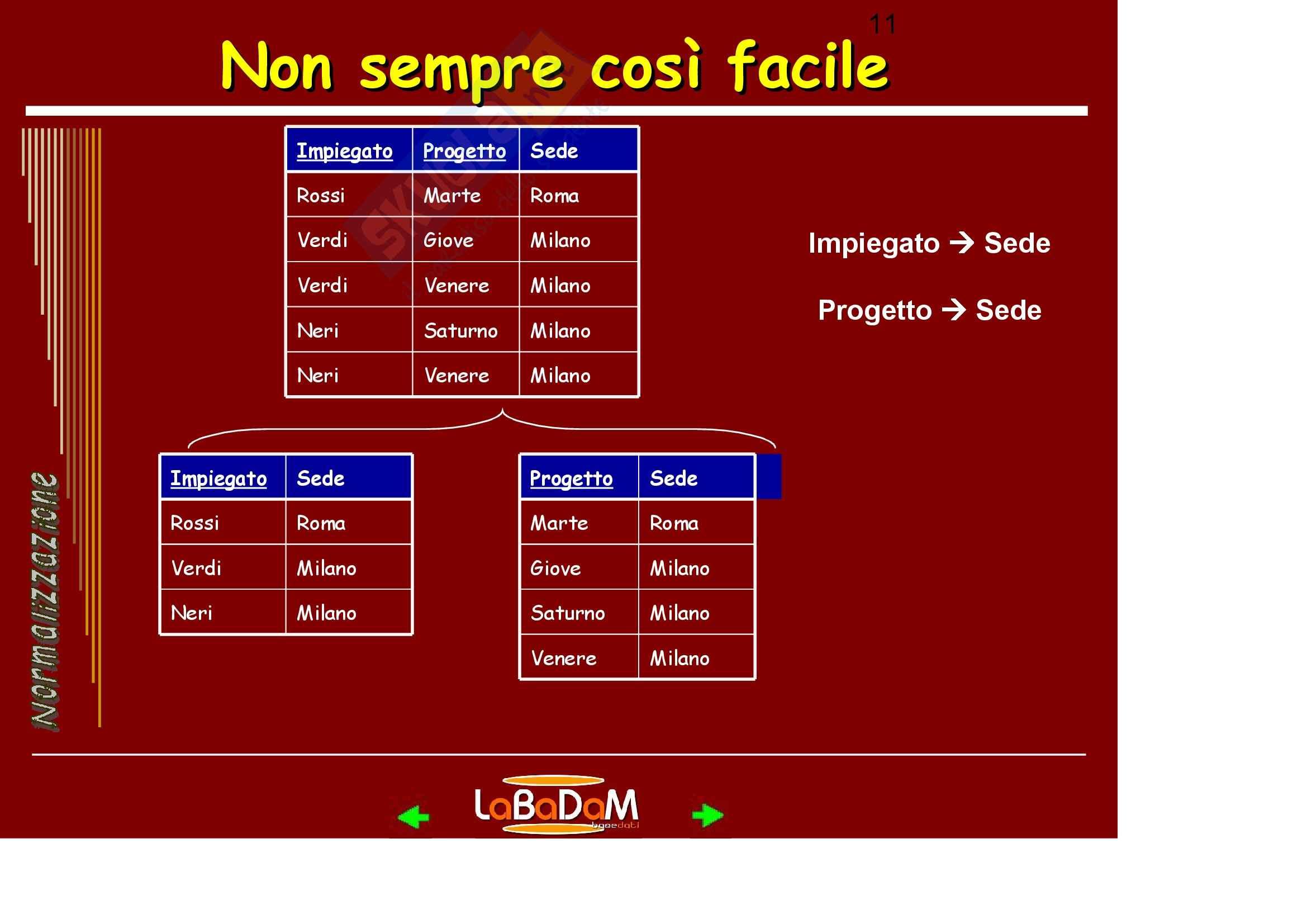Basi di Dati - Boyce /Codd Pag. 11
