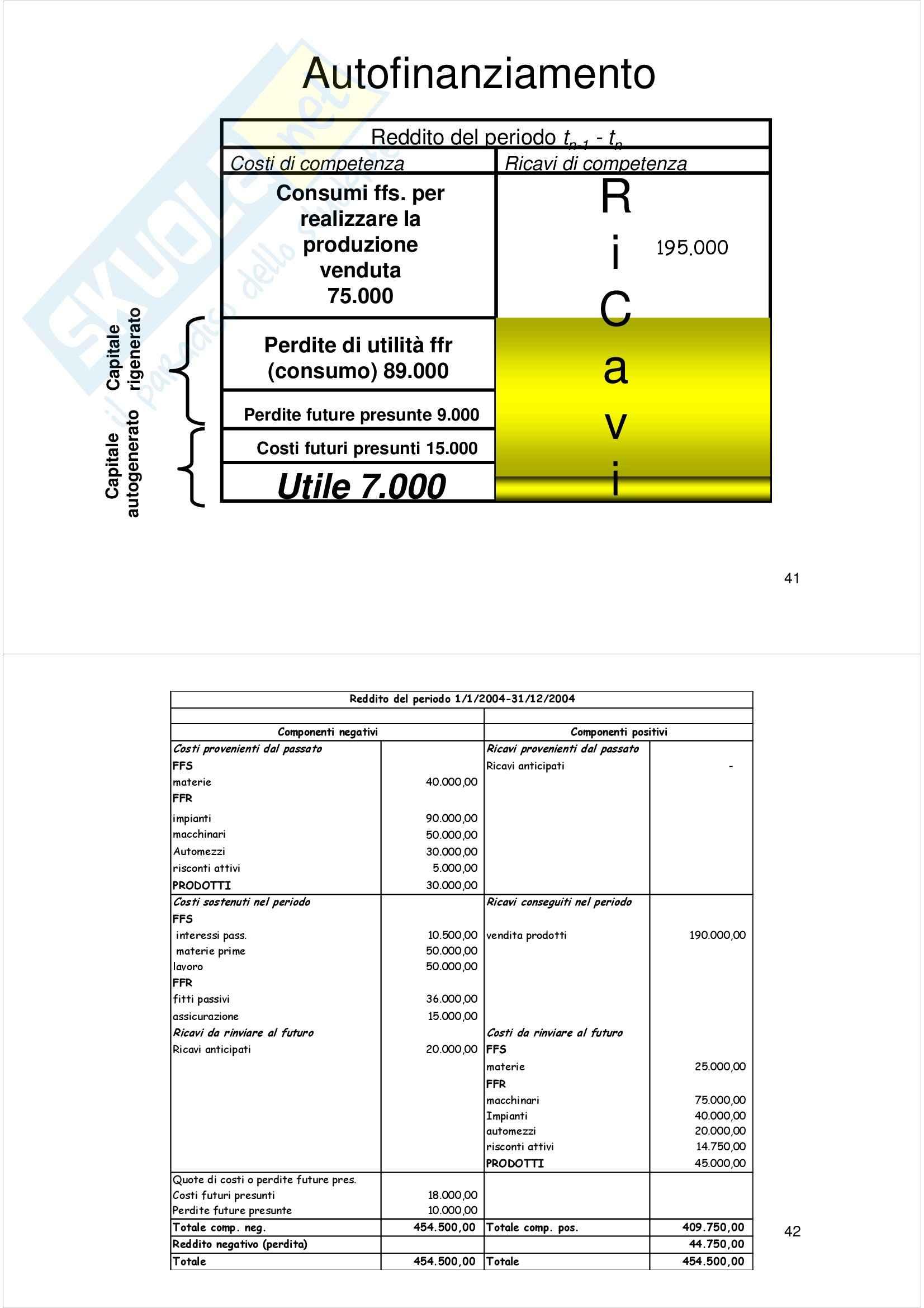 Economia aziendale - Appunti Pag. 21