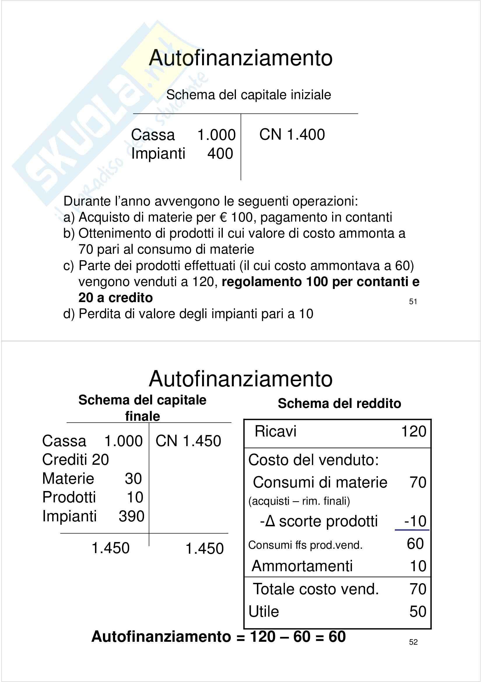 Economia aziendale - Appunti Pag. 26
