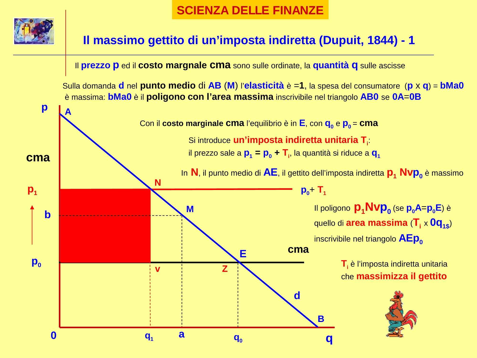 dispensa G. Dallera Scienza delle Finanze