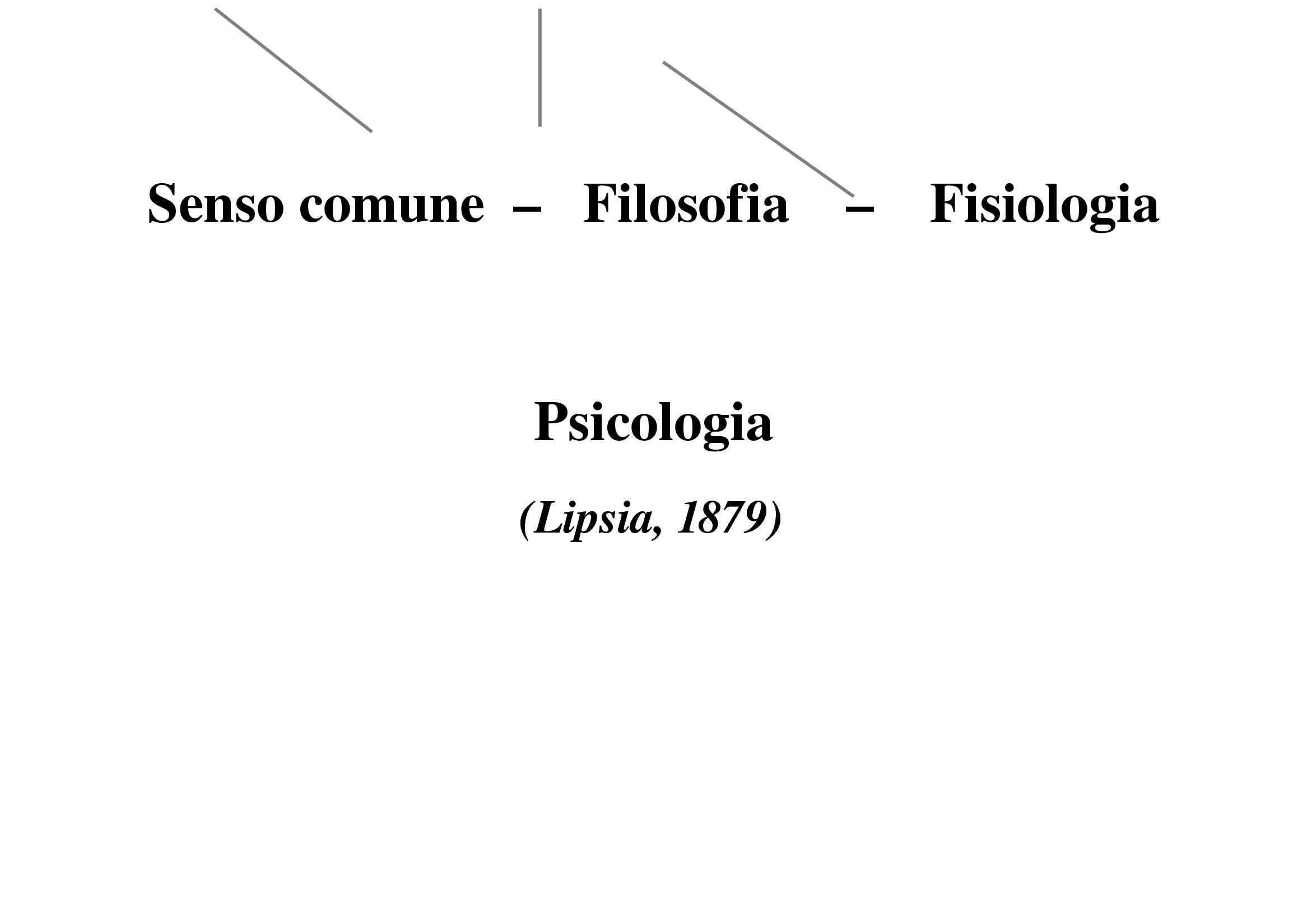 dispensa V. Biasci Psicologia Generale