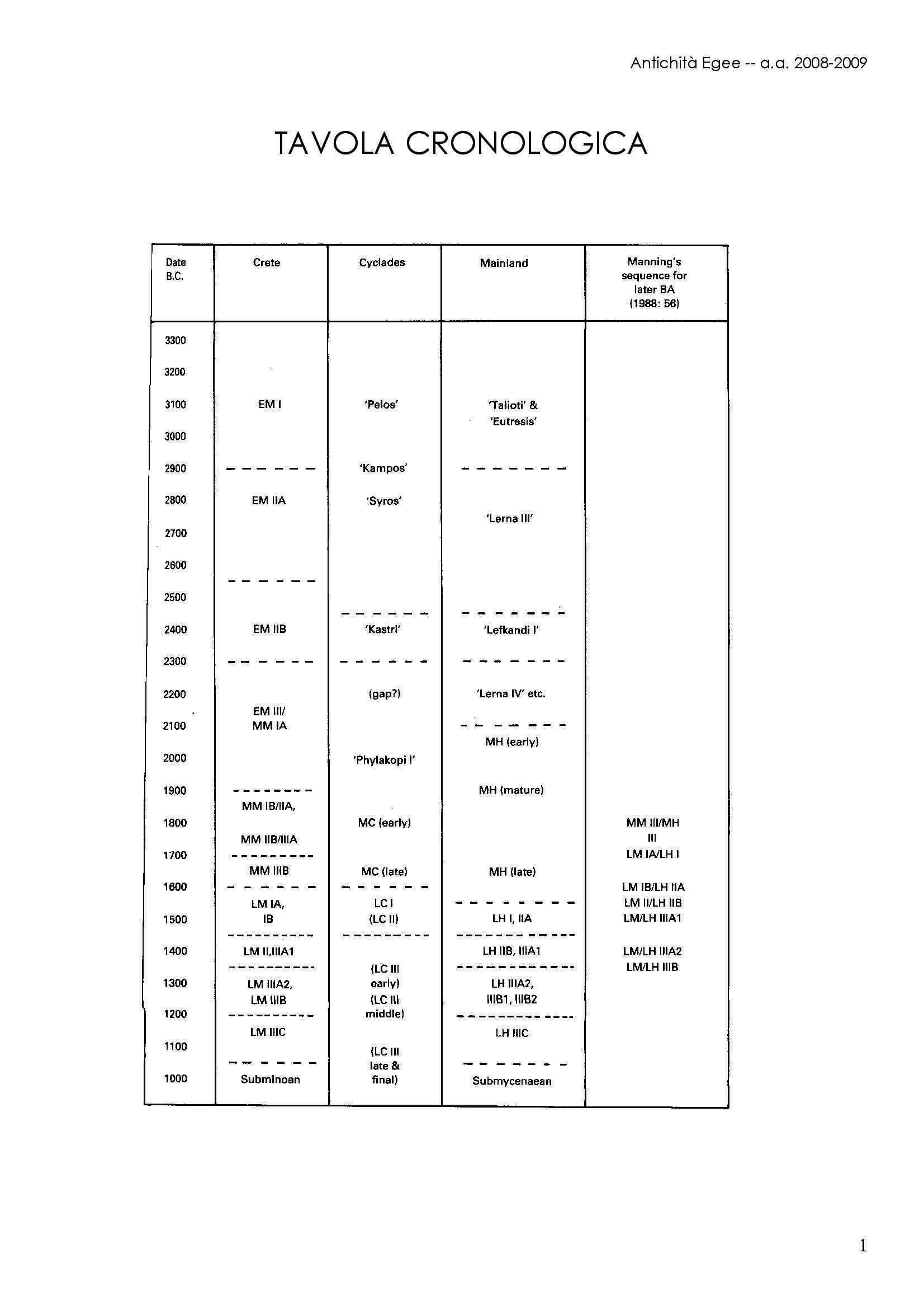 Tavola cronologica