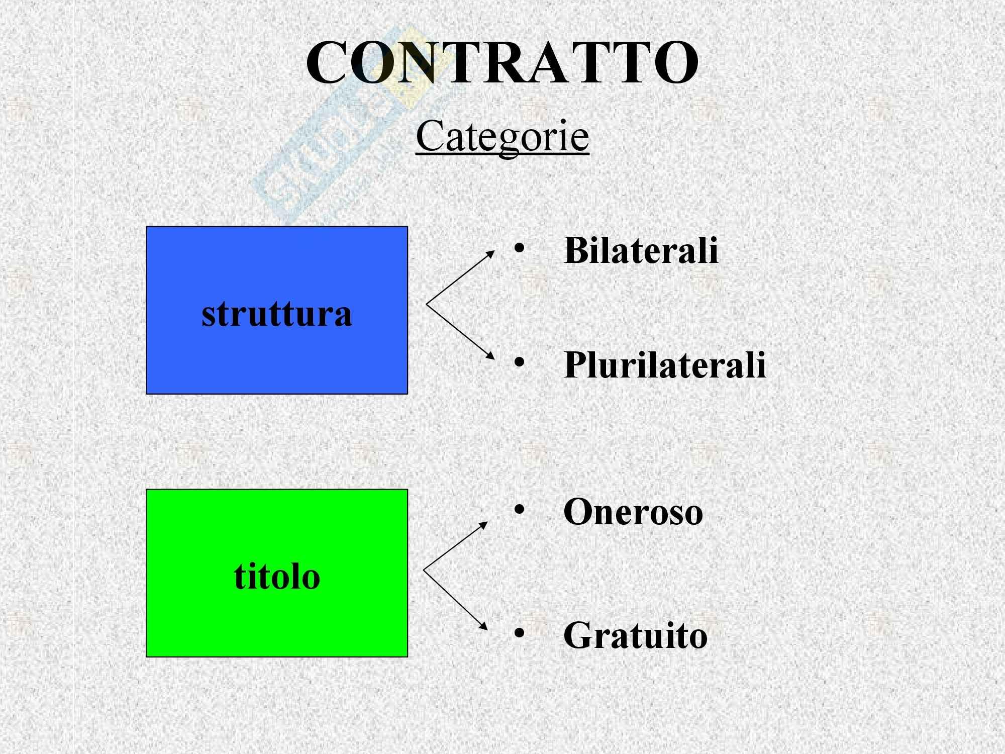 Diritto privato - il contratto Pag. 6