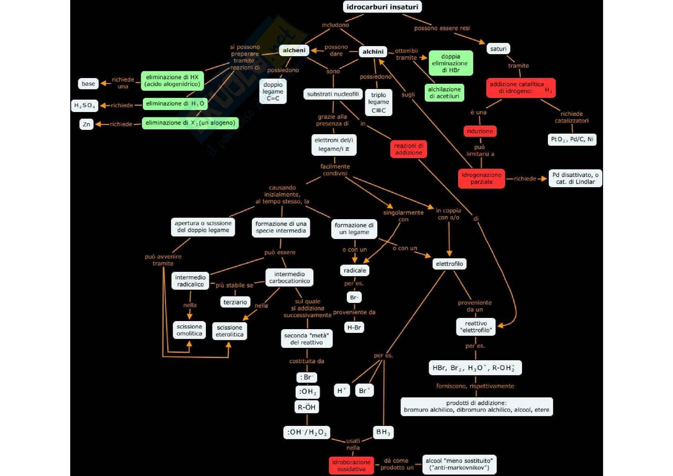Chimica organica - schema sugli idrocarburi insaturi