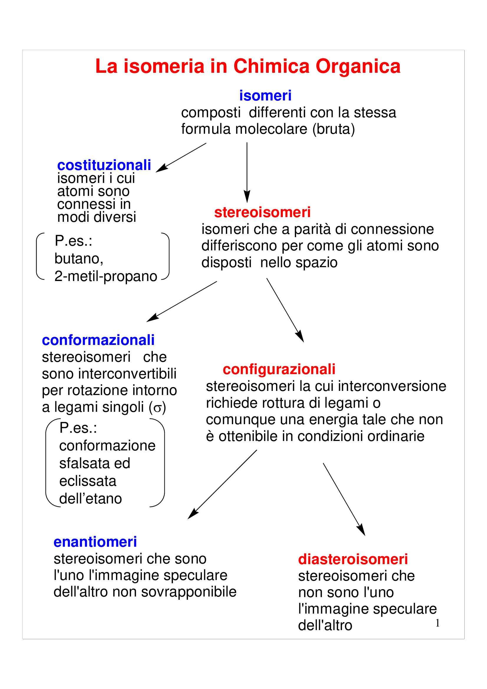 L'isomeria in chimica organica