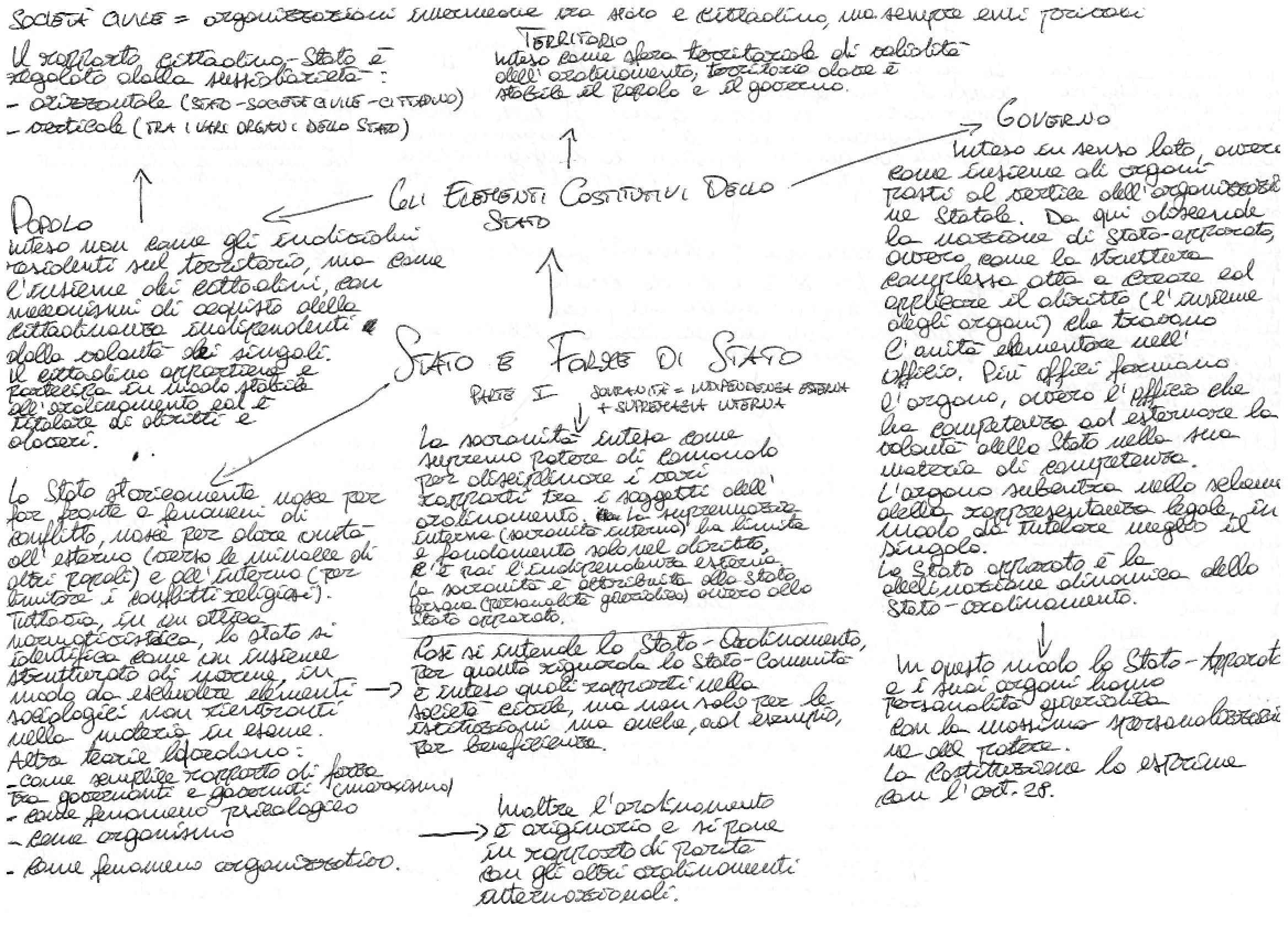 Diritto costituzionale - Stato e Forme di Stato