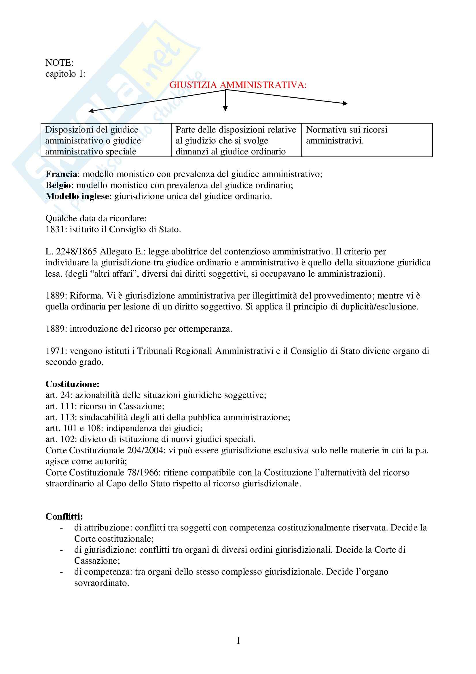 Diritto amministrativo - processo (schema)