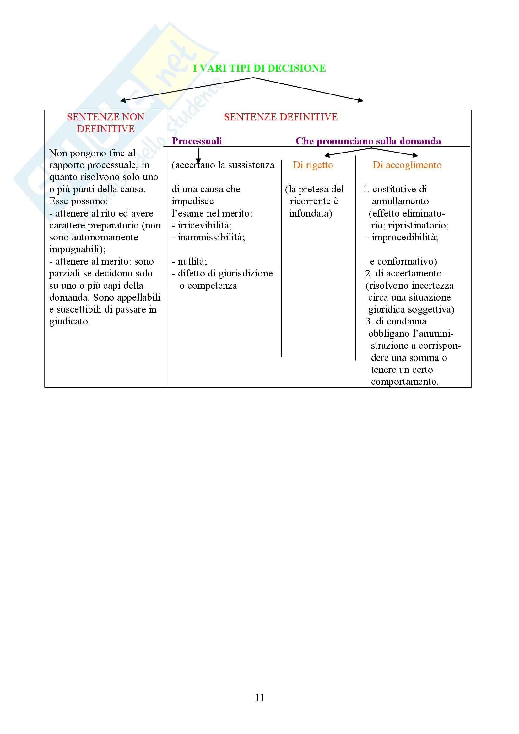 Diritto amministrativo - processo (schema) Pag. 11