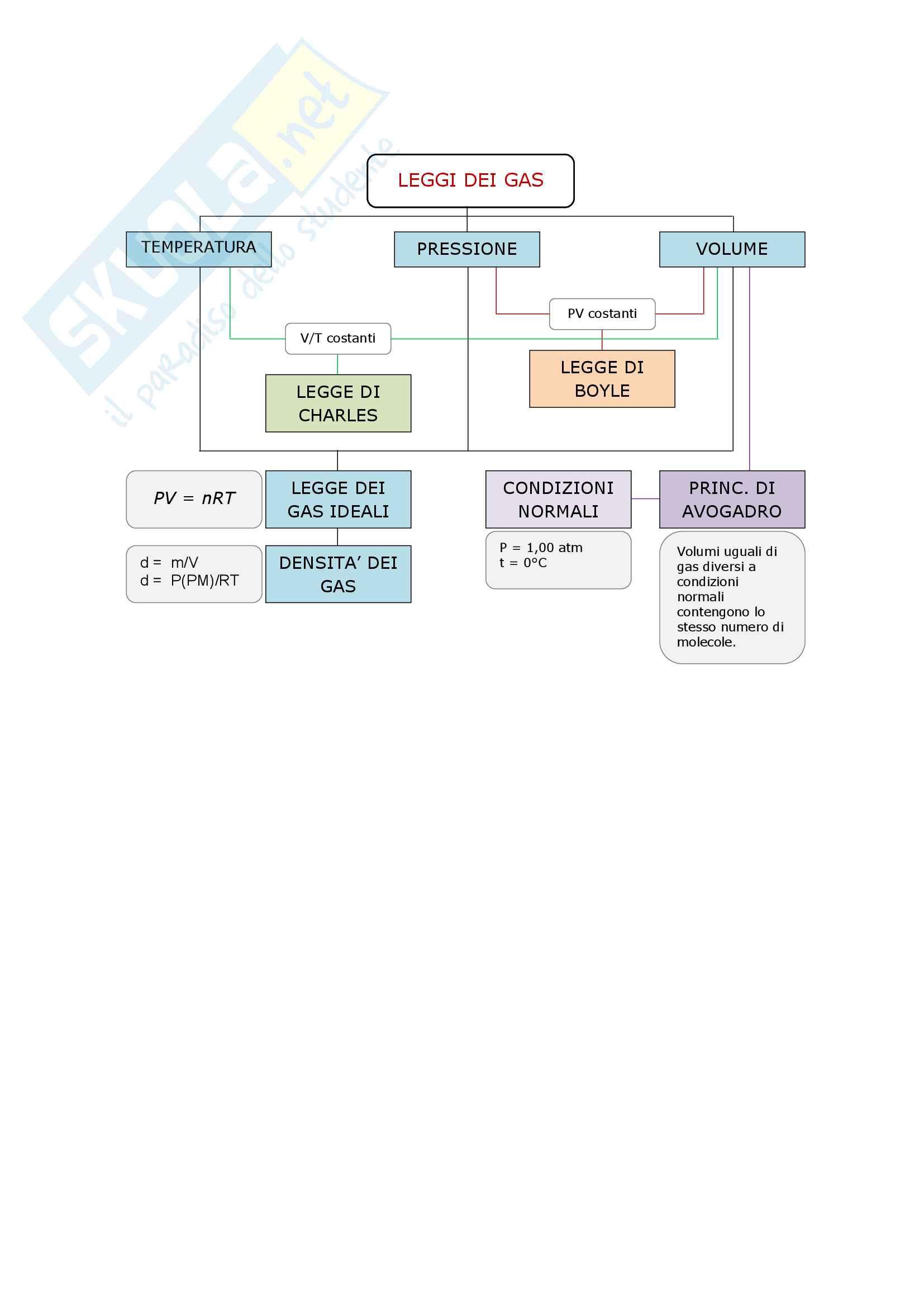 Leggi dei gas - mappa concettuale Chimica