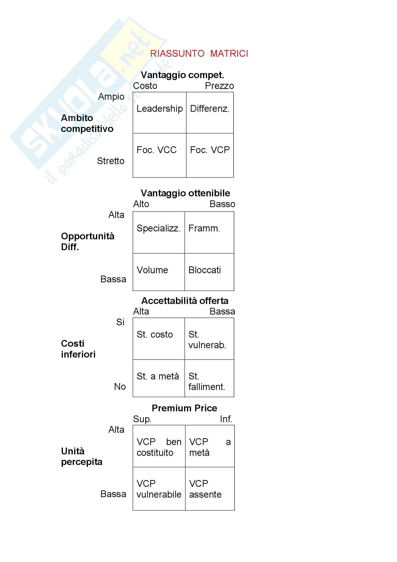 Matrici - Porter - Formule - Catena del valore, Strategia e politica aziendale
