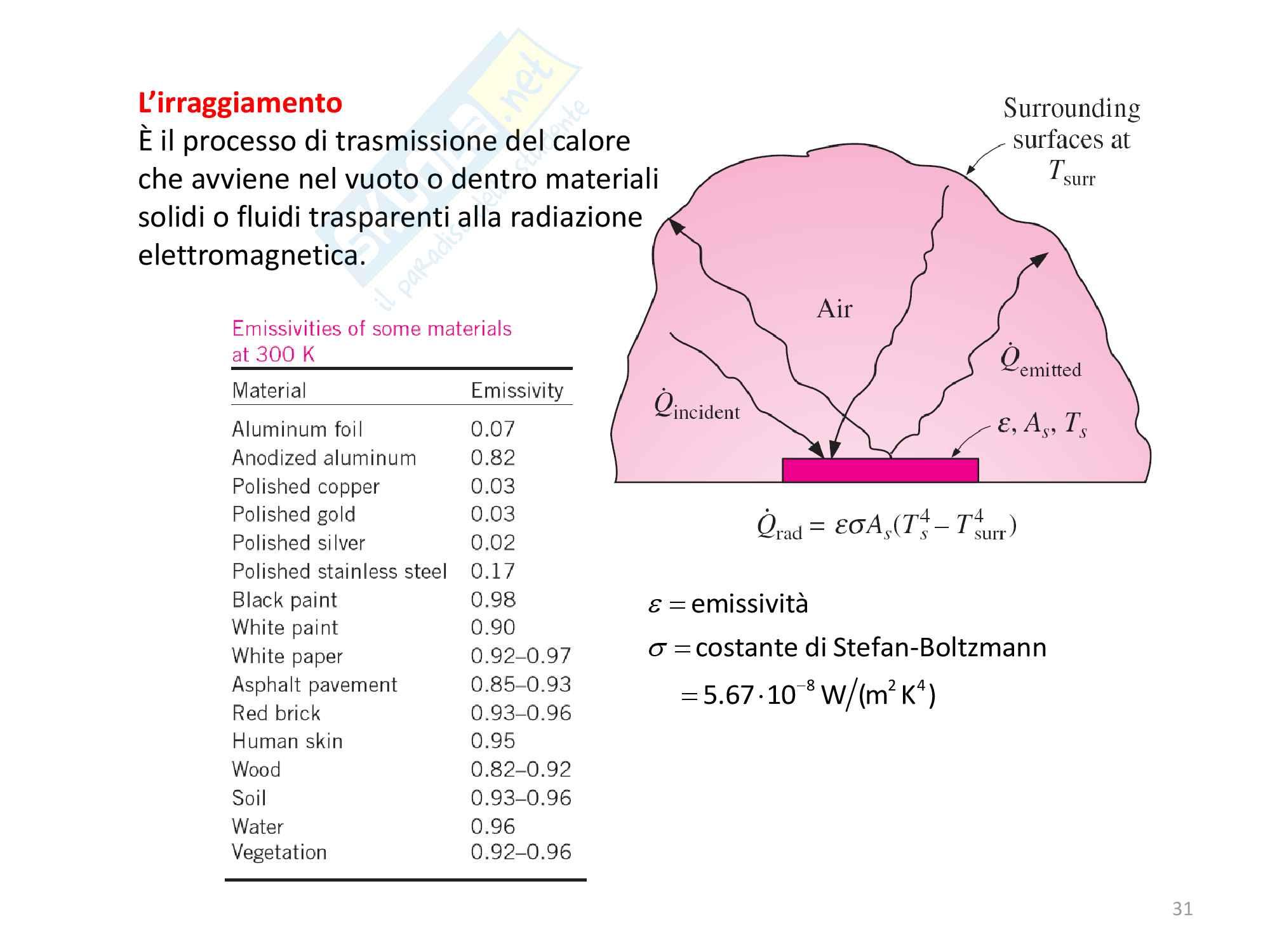 8 trasmissione del calore Pag. 31