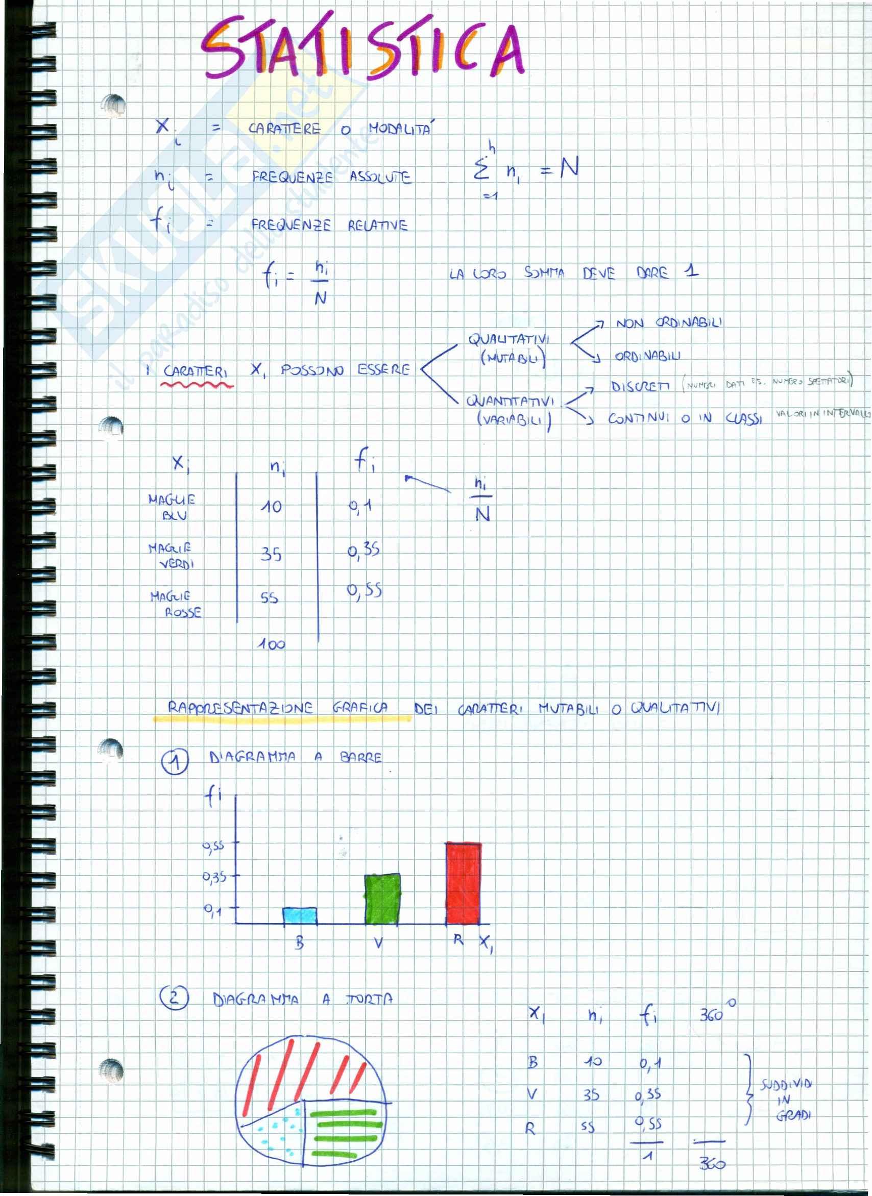 Matematica e statistica per l'economia - Appunti