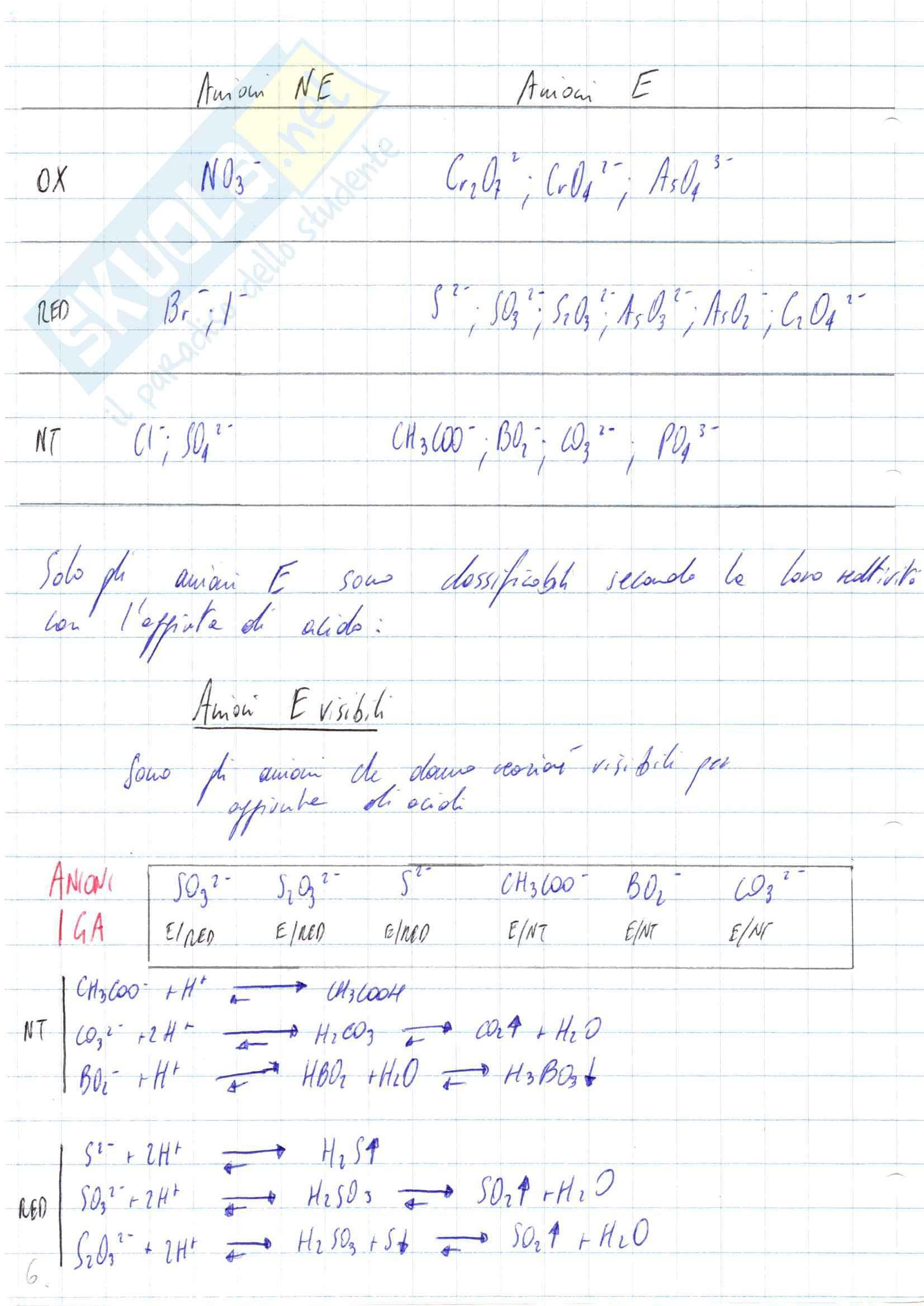 Analisi Qualitativa dei Farmaci I Pag. 6