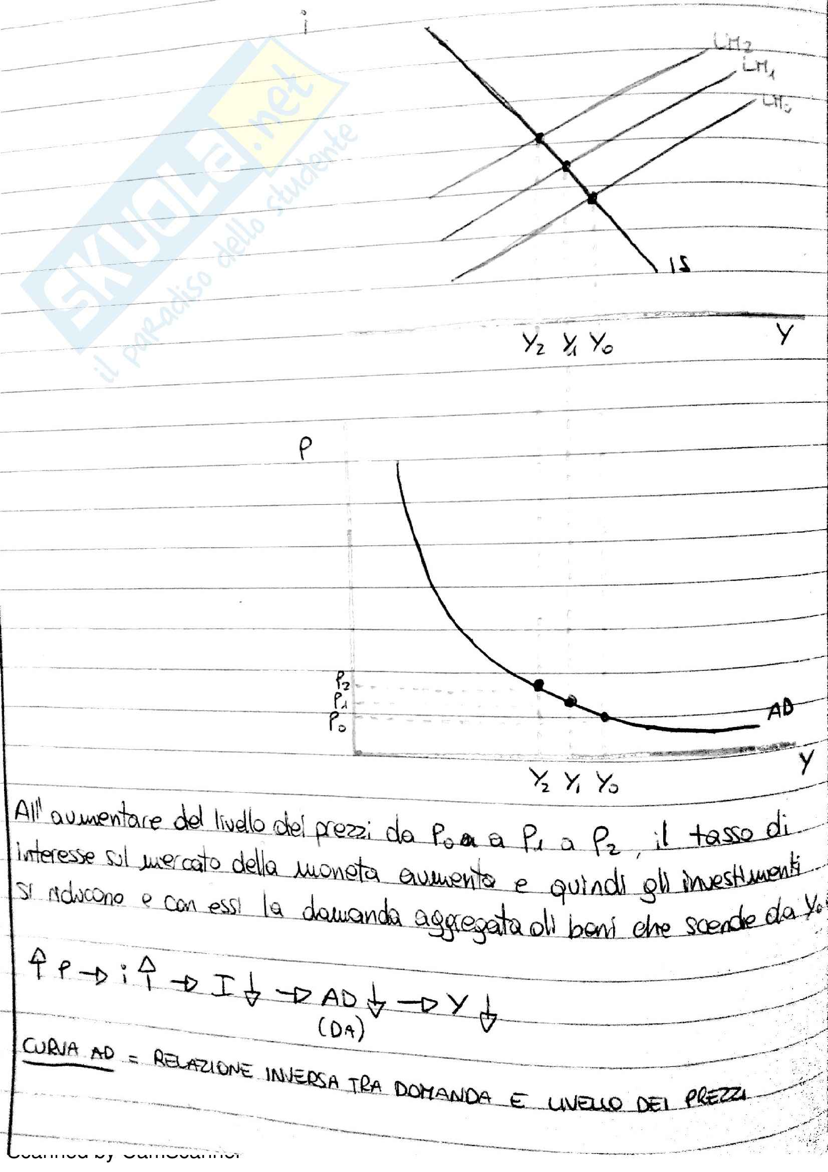 Lezioni, Macroeconomia Pag. 56
