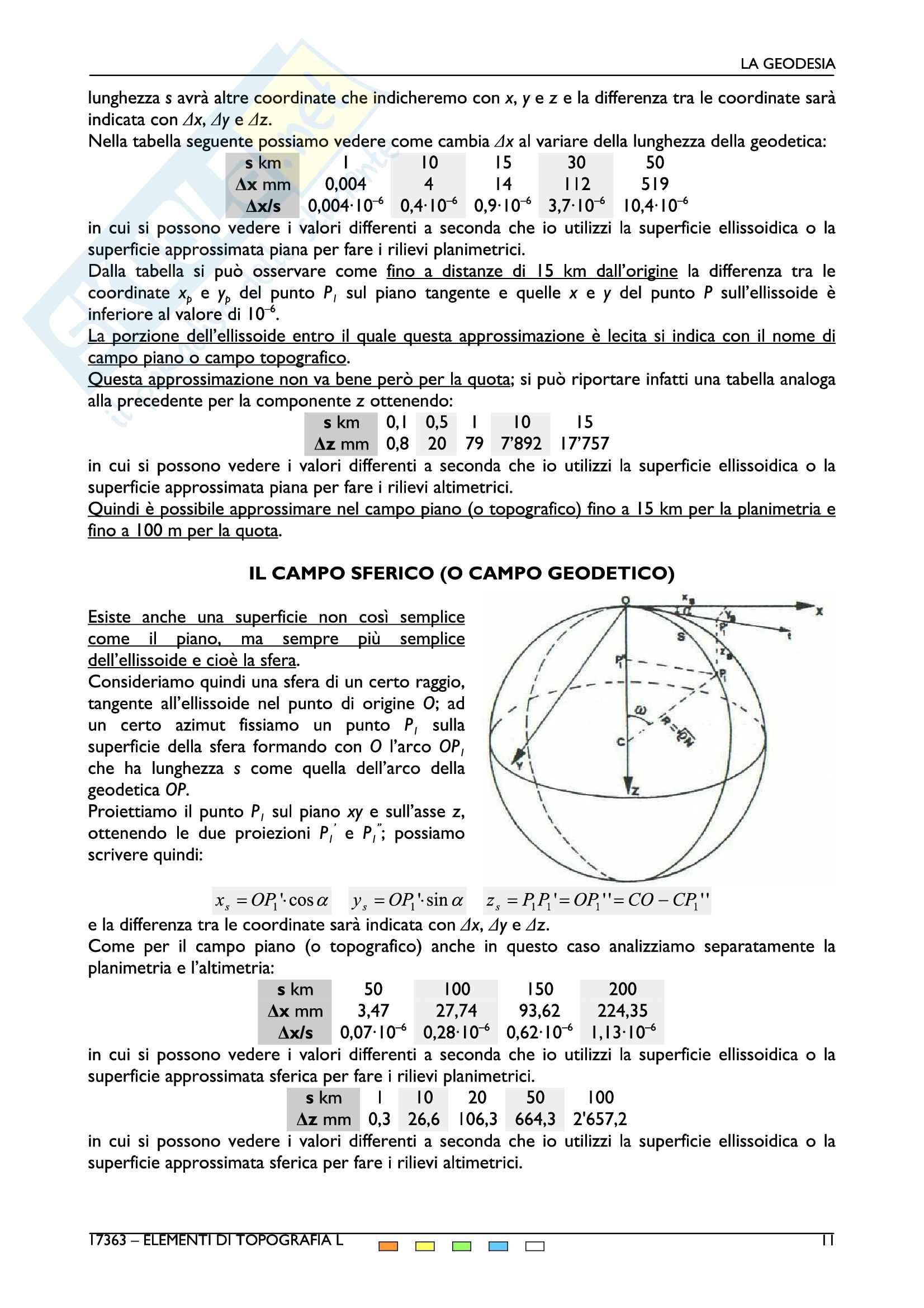 Elementi di topografia e cartografia Pag. 11