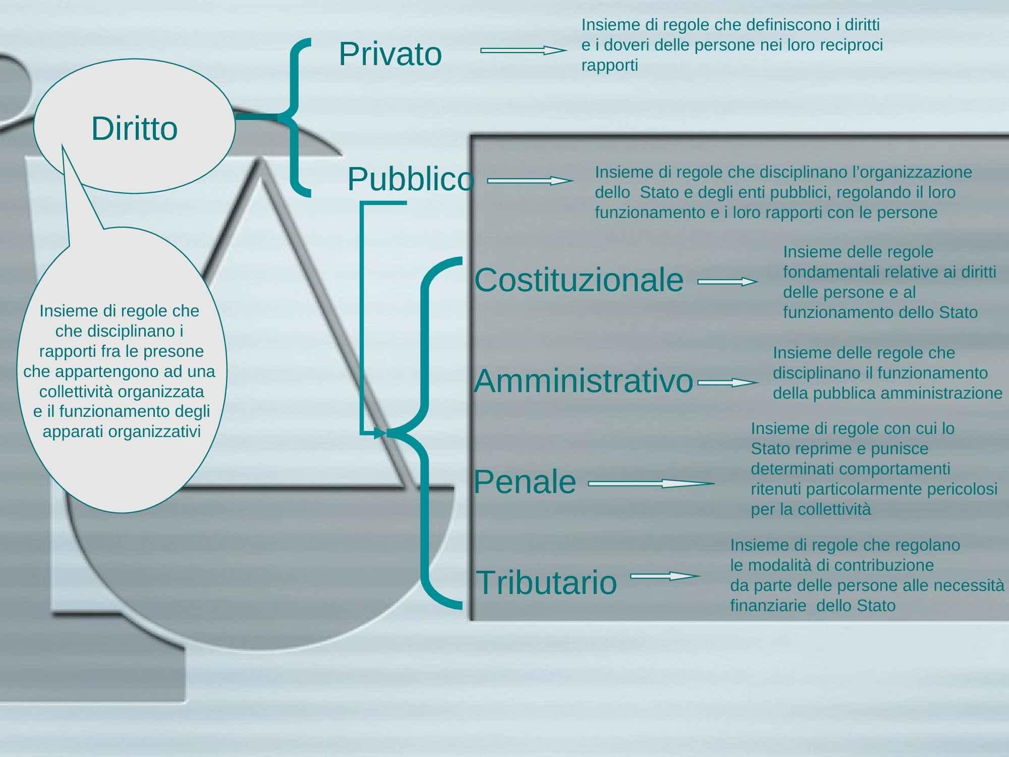 Definizione di diritto privato