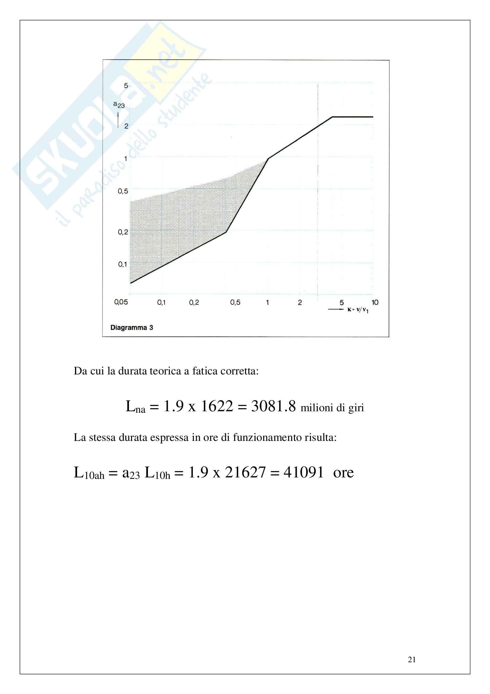 Scelta di cuscinetti per ventilatore centrifugo Pag. 21