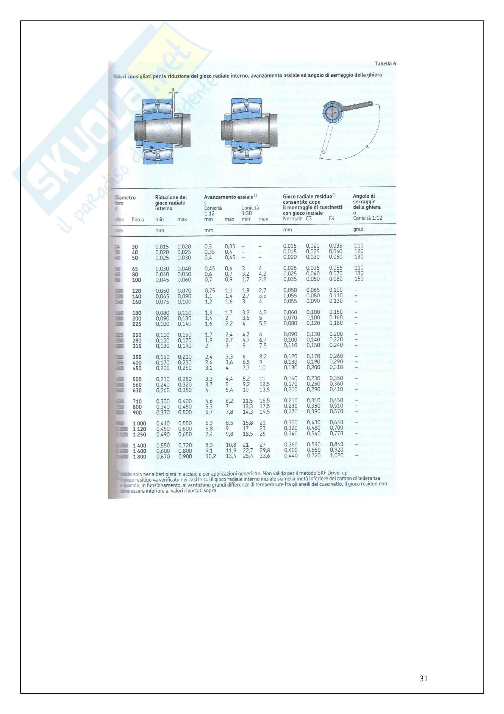 Scelta di cuscinetti per ventilatore centrifugo Pag. 31